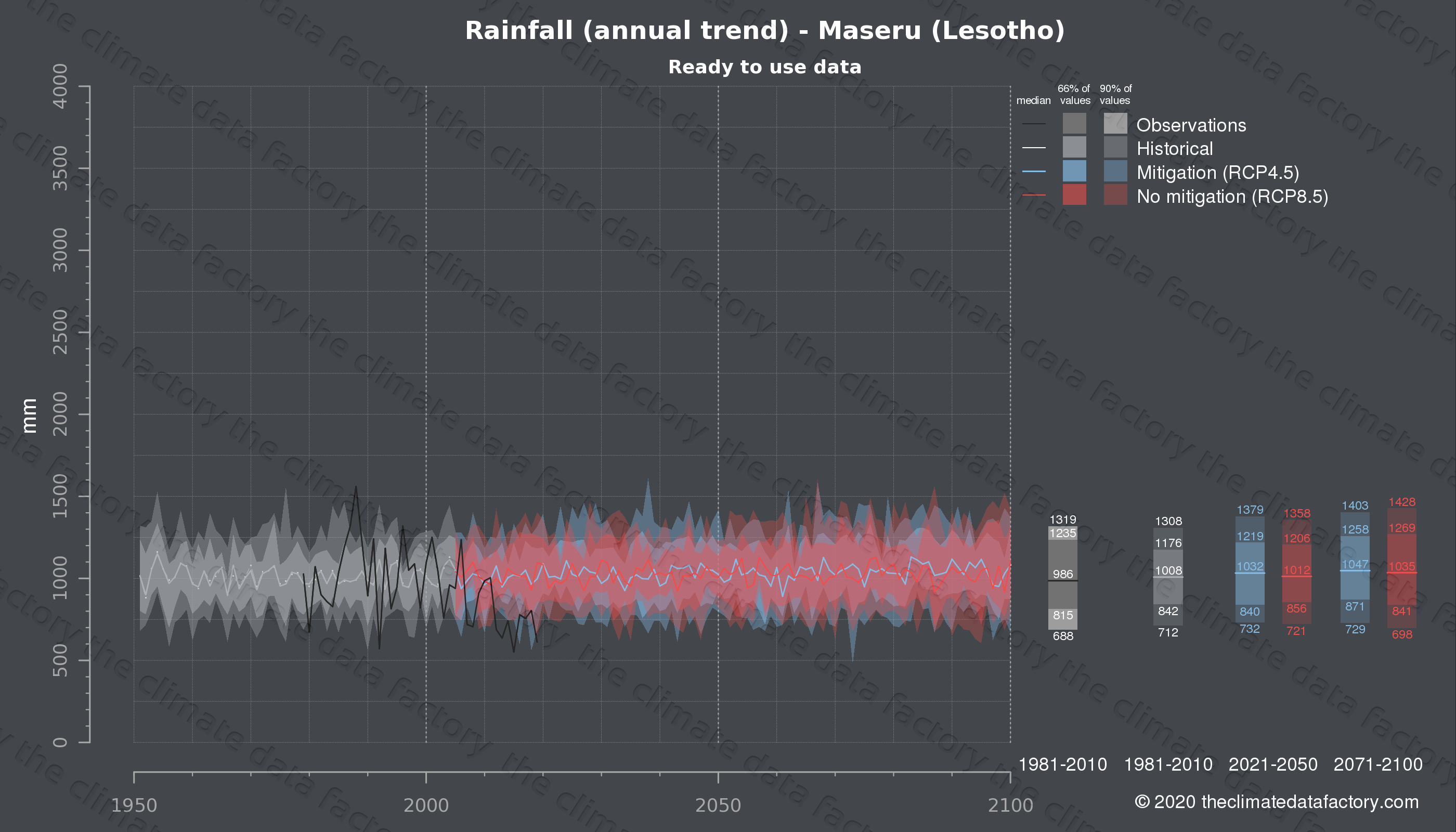 Graphic of projected rainfall for Maseru (Lesotho) under two climate change mitigation policy scenarios (RCP4.5, RCP8.5). Represented climate data are processed (bias-adjusted and quality controlled) data from IPCC models. https://theclimatedatafactory.com
