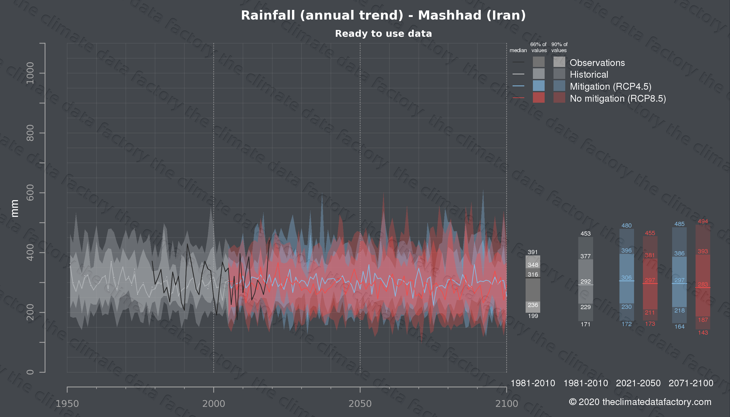 Graphic of projected rainfall for Mashhad (Iran) under two climate change mitigation policy scenarios (RCP4.5, RCP8.5). Represented climate data are processed (bias-adjusted and quality controlled) data from IPCC models. https://theclimatedatafactory.com