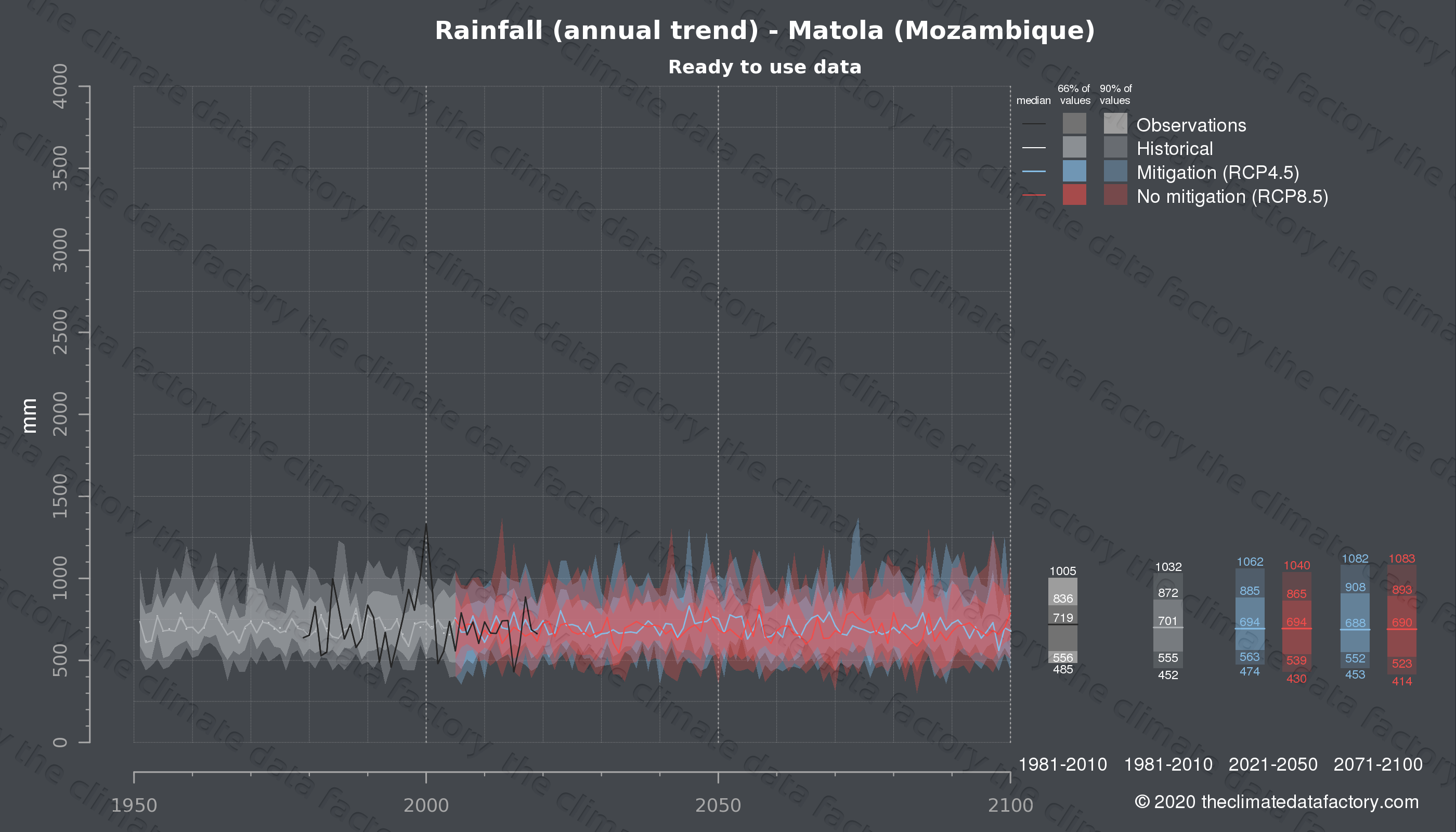 Graphic of projected rainfall for Matola (Mozambique) under two climate change mitigation policy scenarios (RCP4.5, RCP8.5). Represented climate data are processed (bias-adjusted and quality controlled) data from IPCC models. https://theclimatedatafactory.com