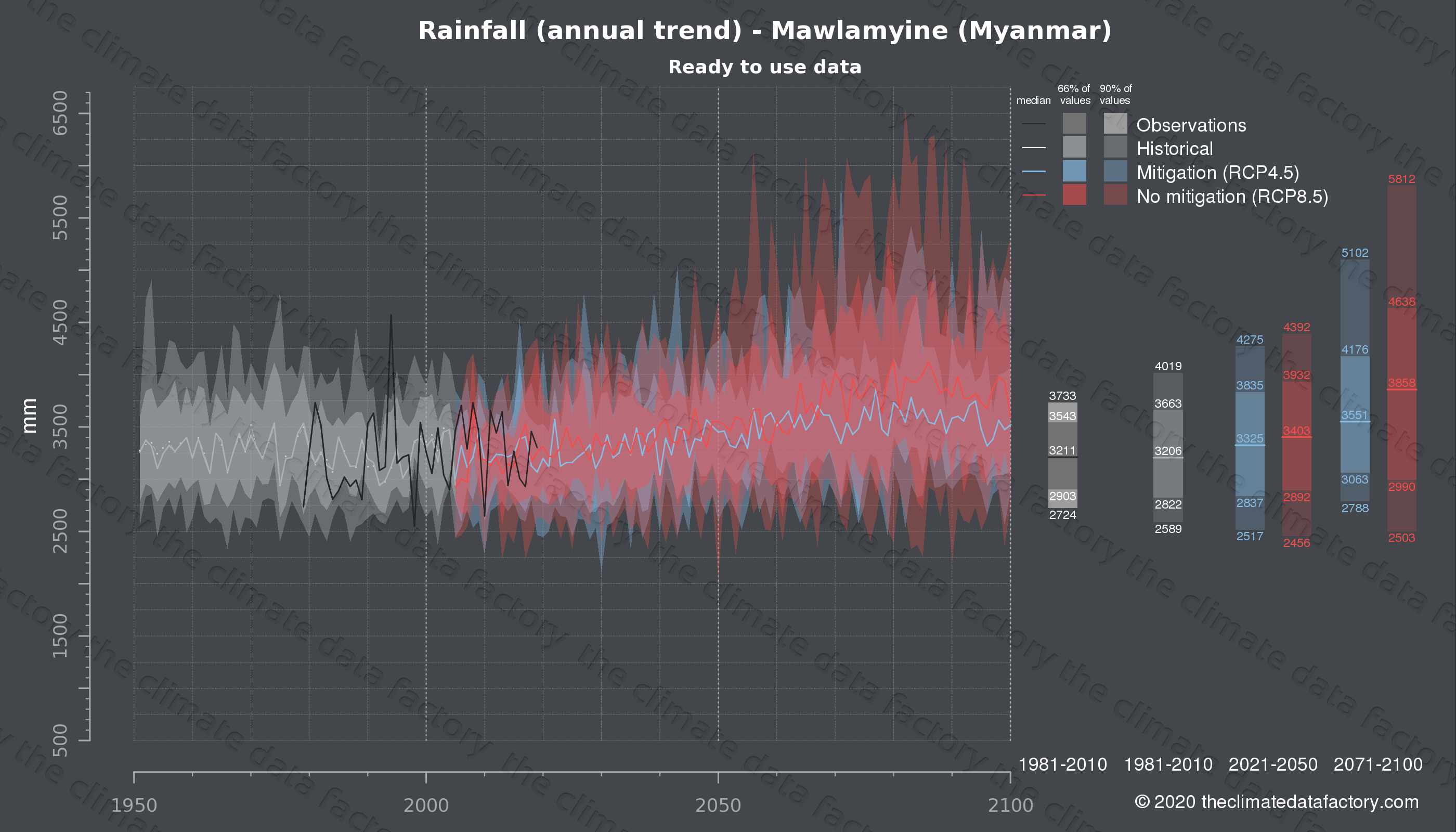 Graphic of projected rainfall for Mawlamyine (Myanmar) under two climate change mitigation policy scenarios (RCP4.5, RCP8.5). Represented climate data are processed (bias-adjusted and quality controlled) data from IPCC models. https://theclimatedatafactory.com