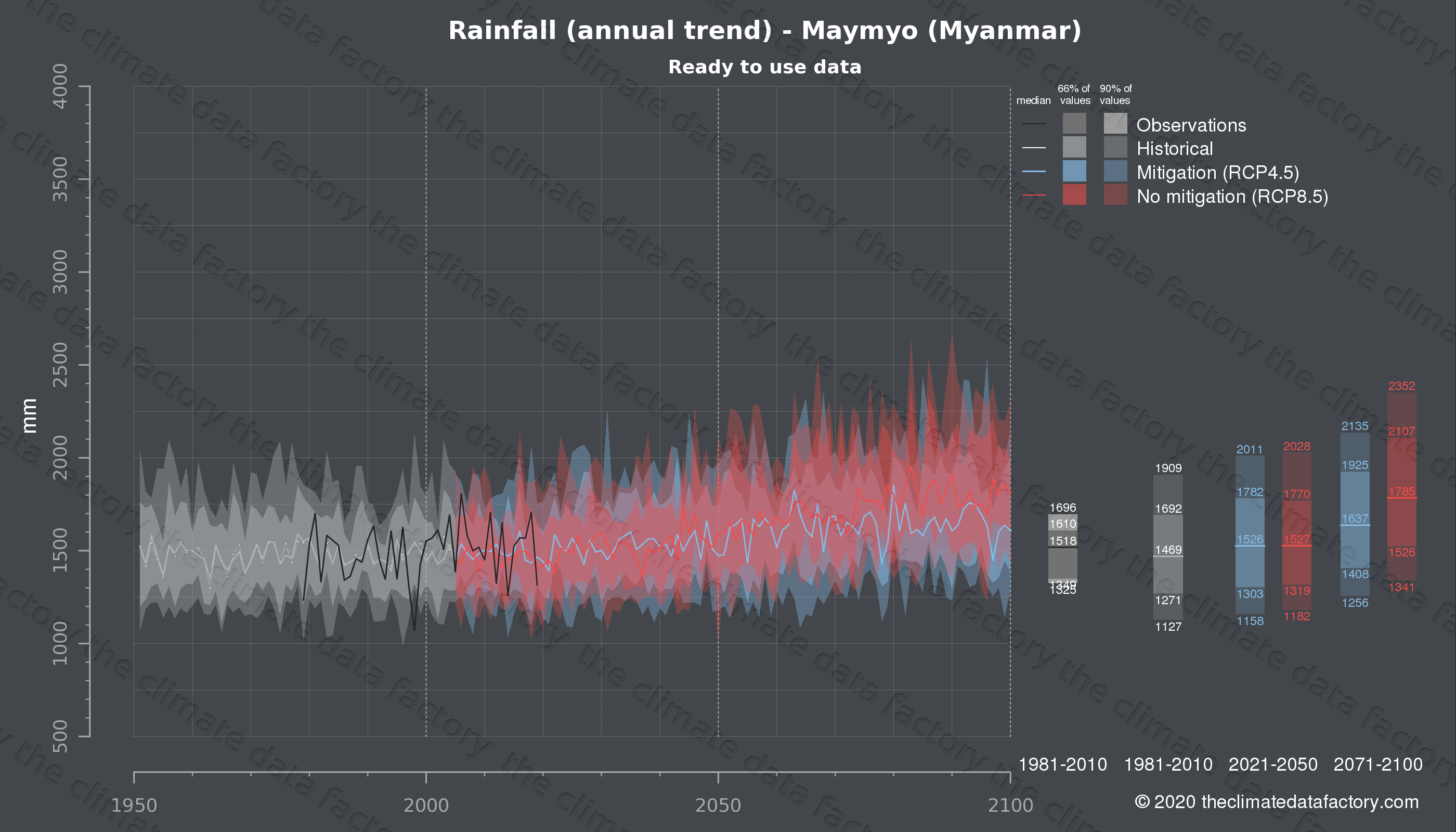 Graphic of projected rainfall for Maymyo (Myanmar) under two climate change mitigation policy scenarios (RCP4.5, RCP8.5). Represented climate data are processed (bias-adjusted and quality controlled) data from IPCC models. https://theclimatedatafactory.com