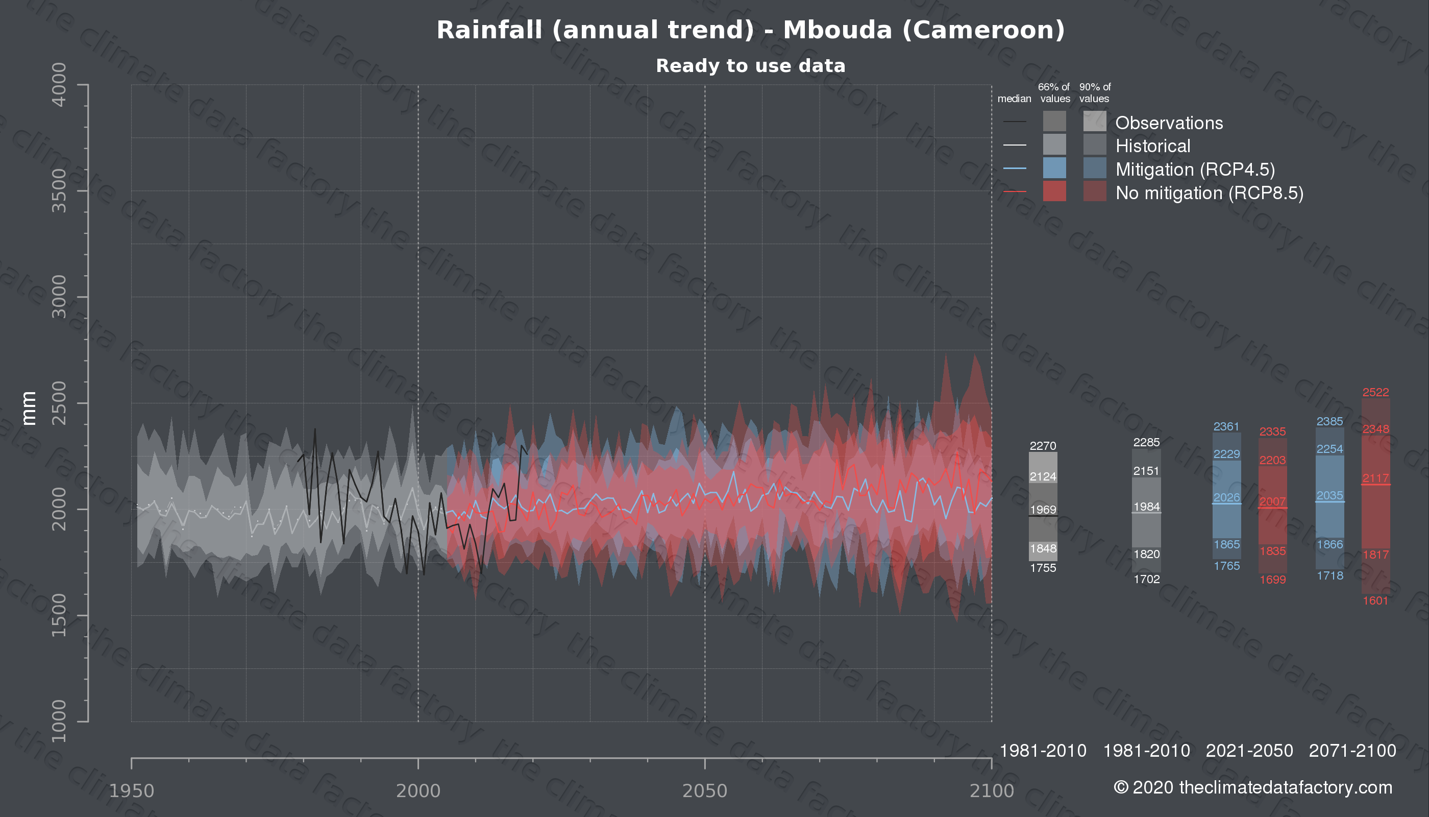 Graphic of projected rainfall for Mbouda (Cameroon) under two climate change mitigation policy scenarios (RCP4.5, RCP8.5). Represented climate data are processed (bias-adjusted and quality controlled) data from IPCC models. https://theclimatedatafactory.com