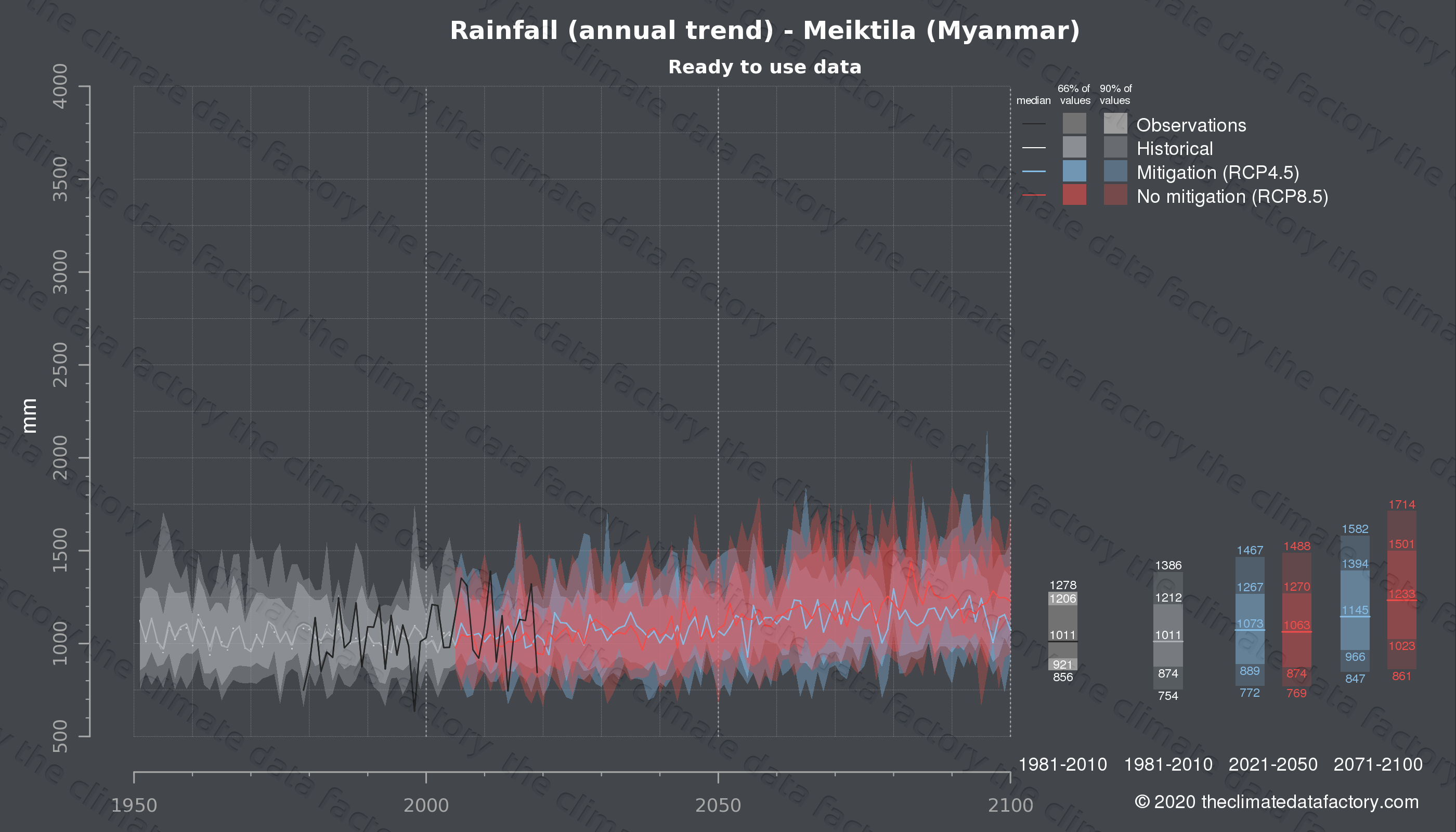 Graphic of projected rainfall for Meiktila (Myanmar) under two climate change mitigation policy scenarios (RCP4.5, RCP8.5). Represented climate data are processed (bias-adjusted and quality controlled) data from IPCC models. https://theclimatedatafactory.com