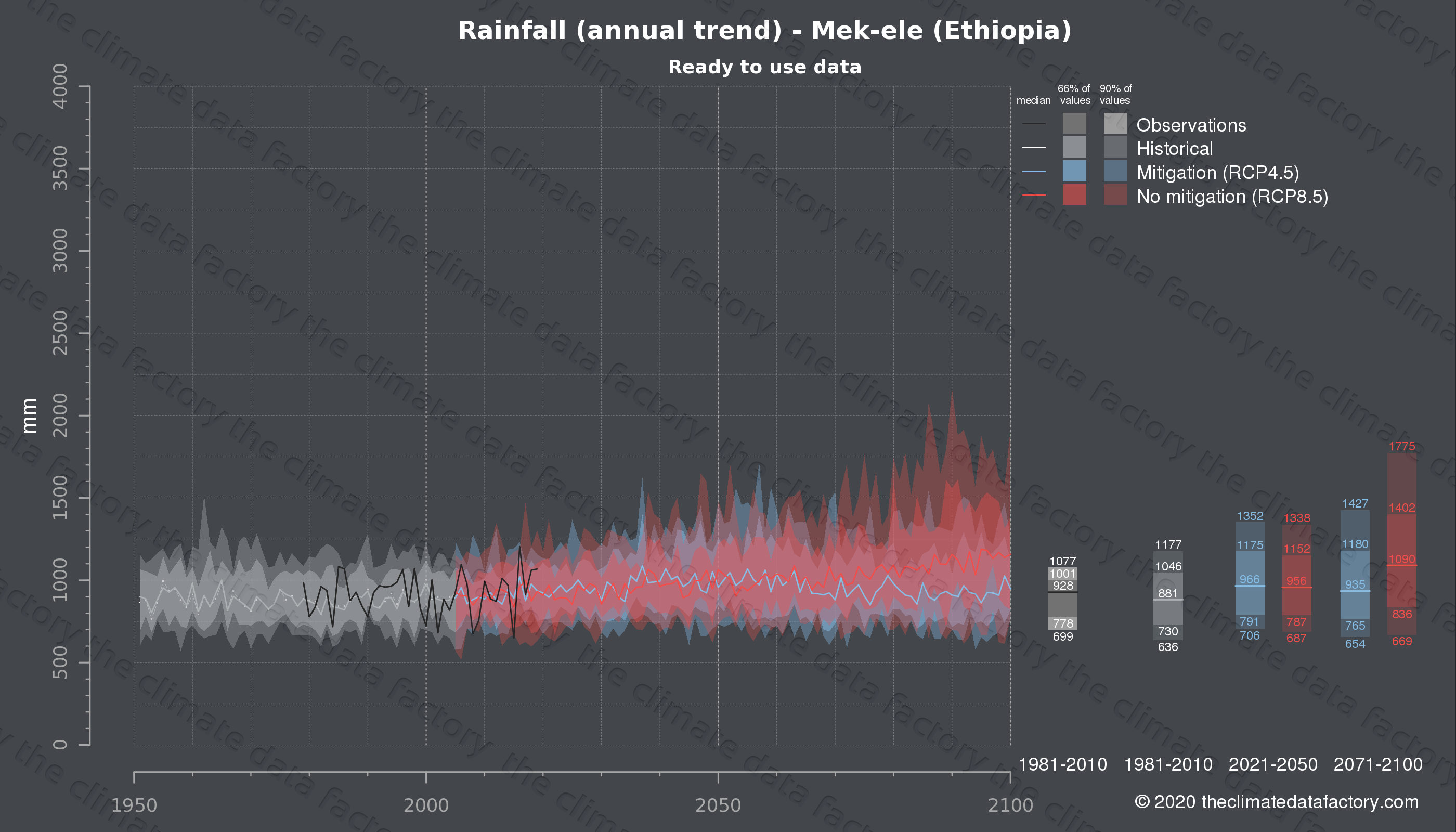 Graphic of projected rainfall for Mek-ele (Ethiopia) under two climate change mitigation policy scenarios (RCP4.5, RCP8.5). Represented climate data are processed (bias-adjusted and quality controlled) data from IPCC models. https://theclimatedatafactory.com