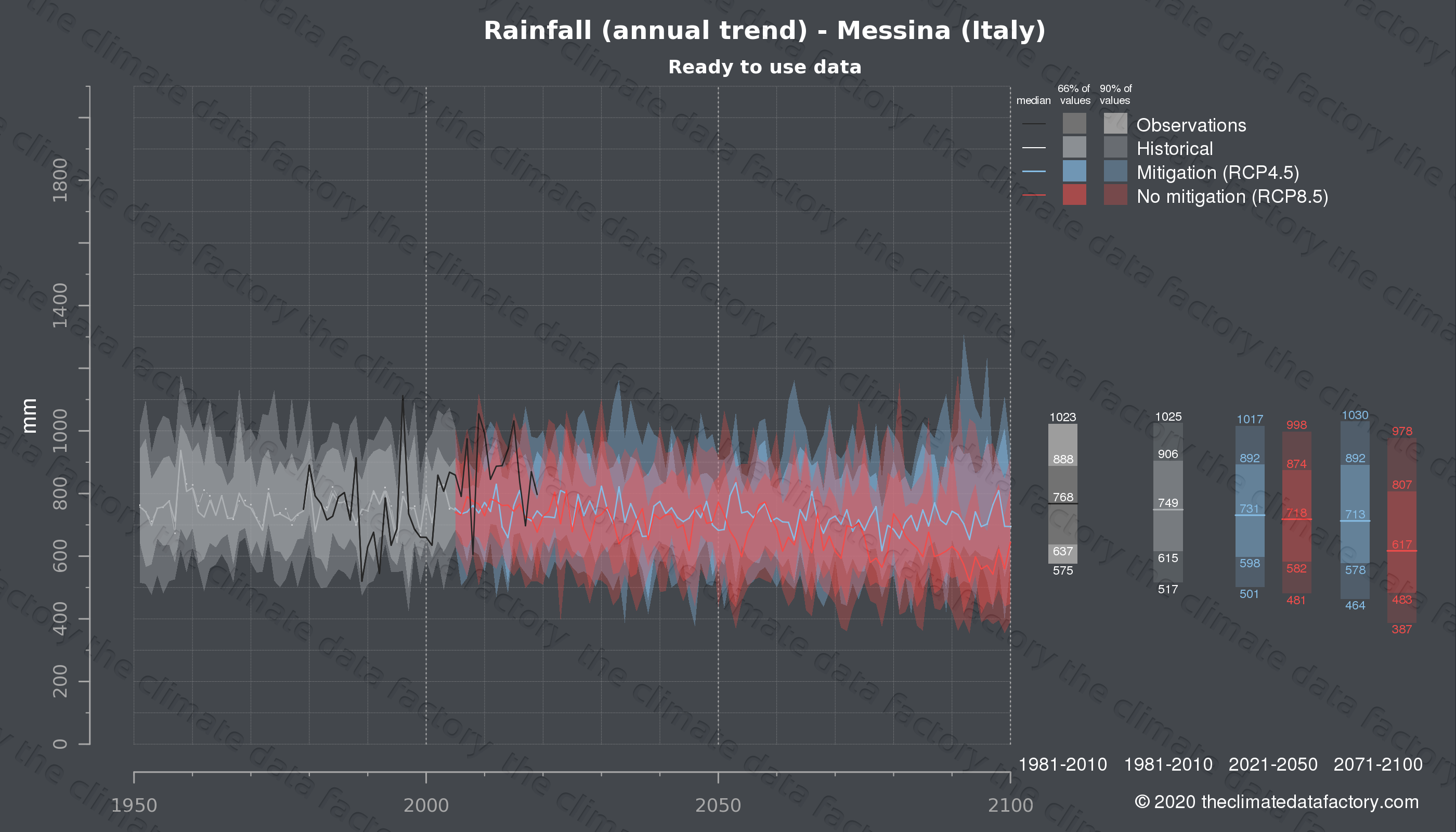 Graphic of projected rainfall for Messina (Italy) under two climate change mitigation policy scenarios (RCP4.5, RCP8.5). Represented climate data are processed (bias-adjusted and quality controlled) data from IPCC models. https://theclimatedatafactory.com