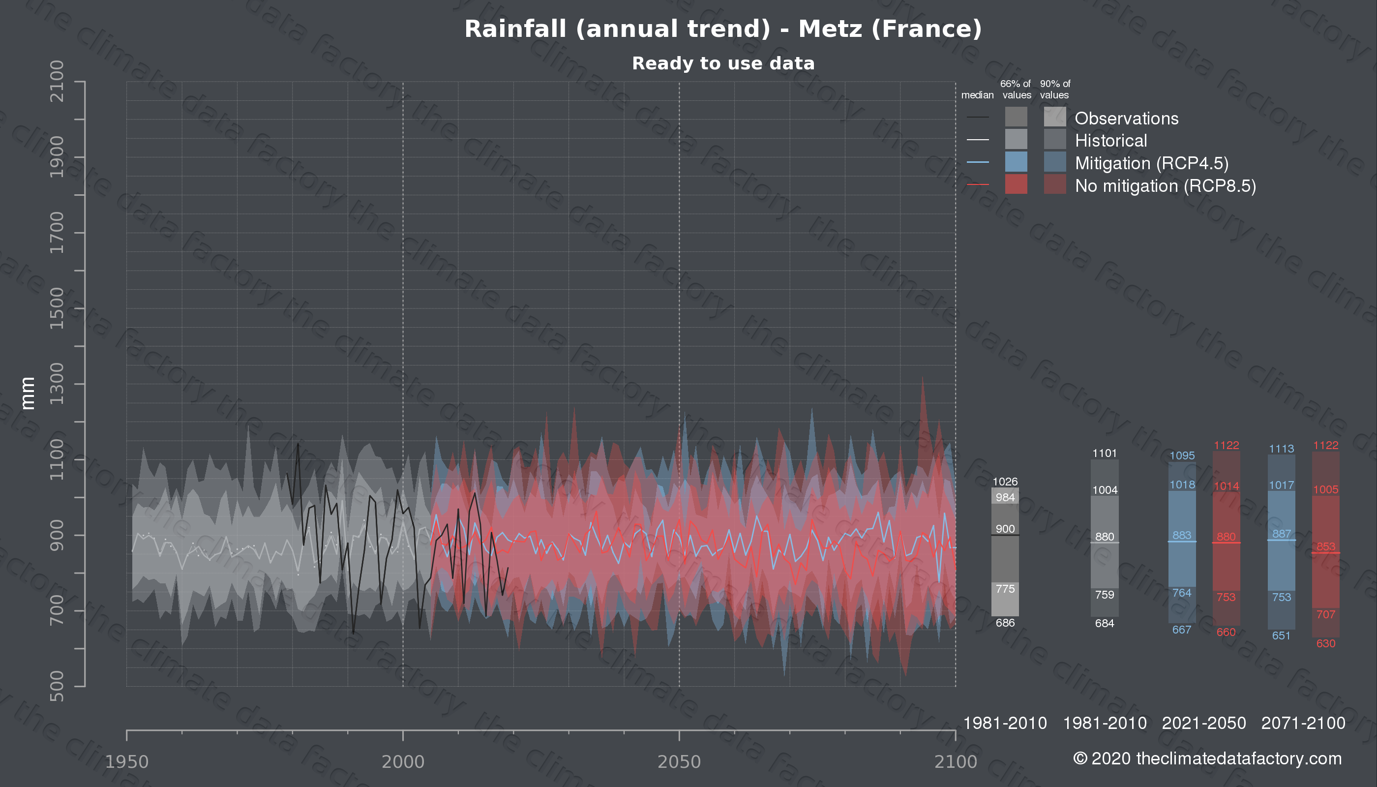 Graphic of projected rainfall for Metz (France) under two climate change mitigation policy scenarios (RCP4.5, RCP8.5). Represented climate data are processed (bias-adjusted and quality controlled) data from IPCC models. https://theclimatedatafactory.com