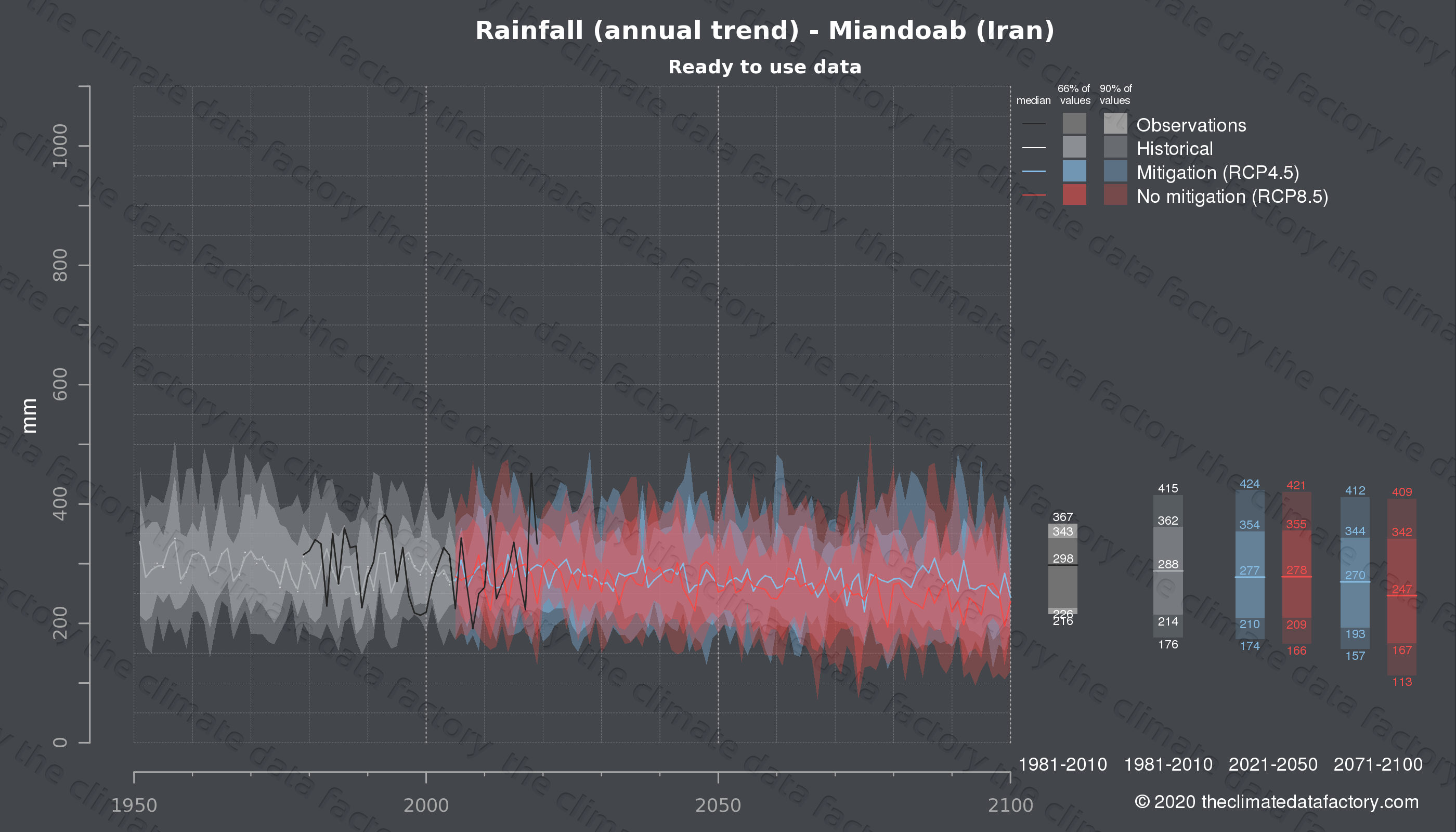 Graphic of projected rainfall for Miandoab (Iran) under two climate change mitigation policy scenarios (RCP4.5, RCP8.5). Represented climate data are processed (bias-adjusted and quality controlled) data from IPCC models. https://theclimatedatafactory.com