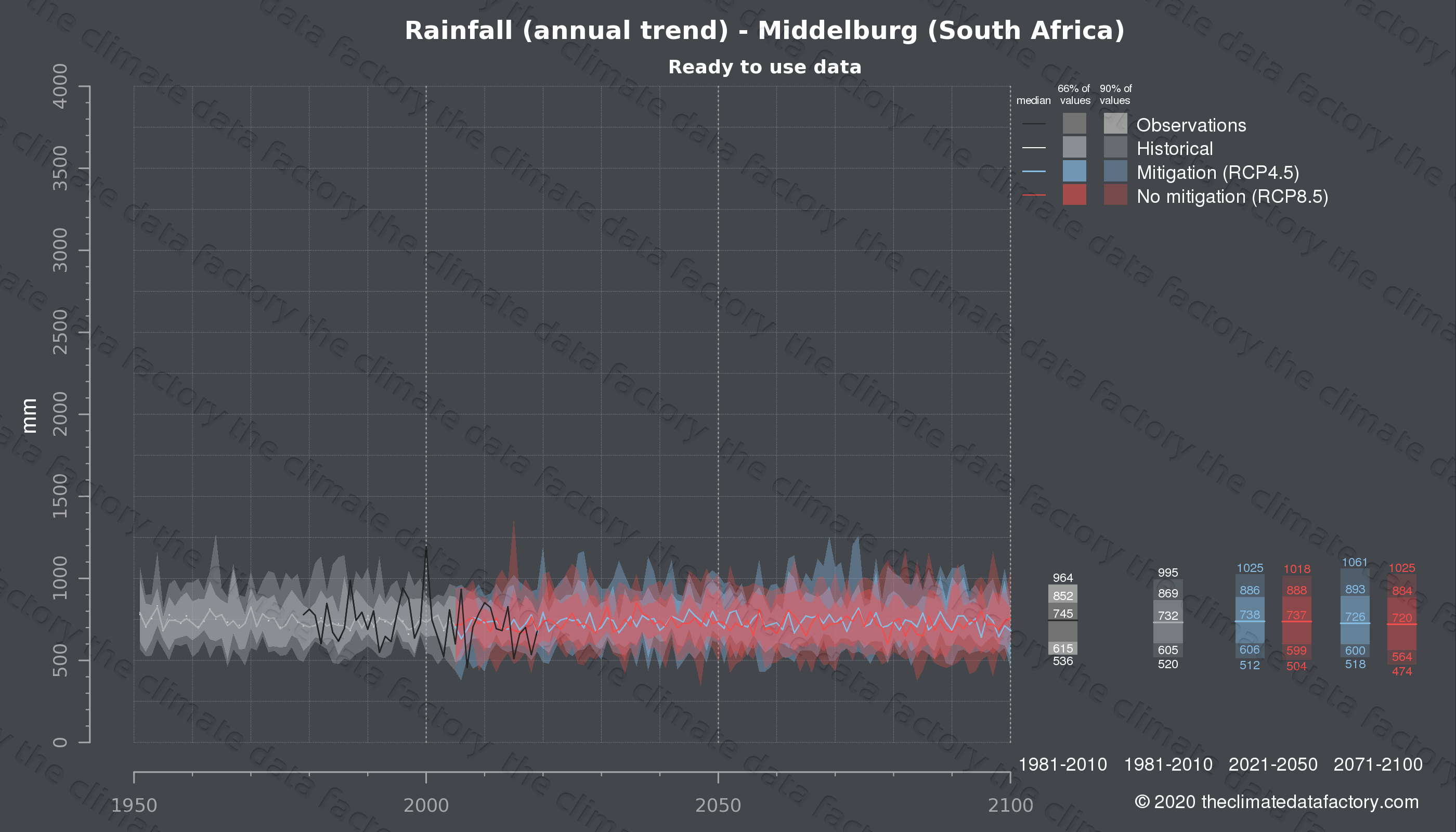 Graphic of projected rainfall for Middelburg (South Africa) under two climate change mitigation policy scenarios (RCP4.5, RCP8.5). Represented climate data are processed (bias-adjusted and quality controlled) data from IPCC models. https://theclimatedatafactory.com