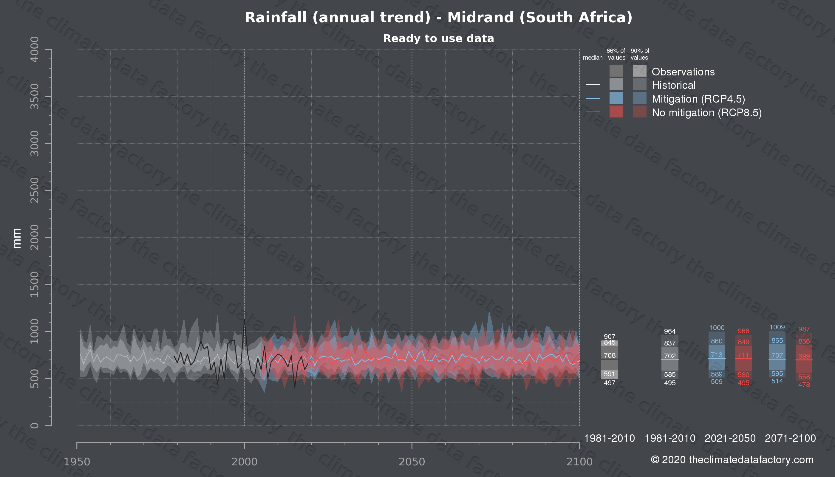 Graphic of projected rainfall for Midrand (South Africa) under two climate change mitigation policy scenarios (RCP4.5, RCP8.5). Represented climate data are processed (bias-adjusted and quality controlled) data from IPCC models. https://theclimatedatafactory.com