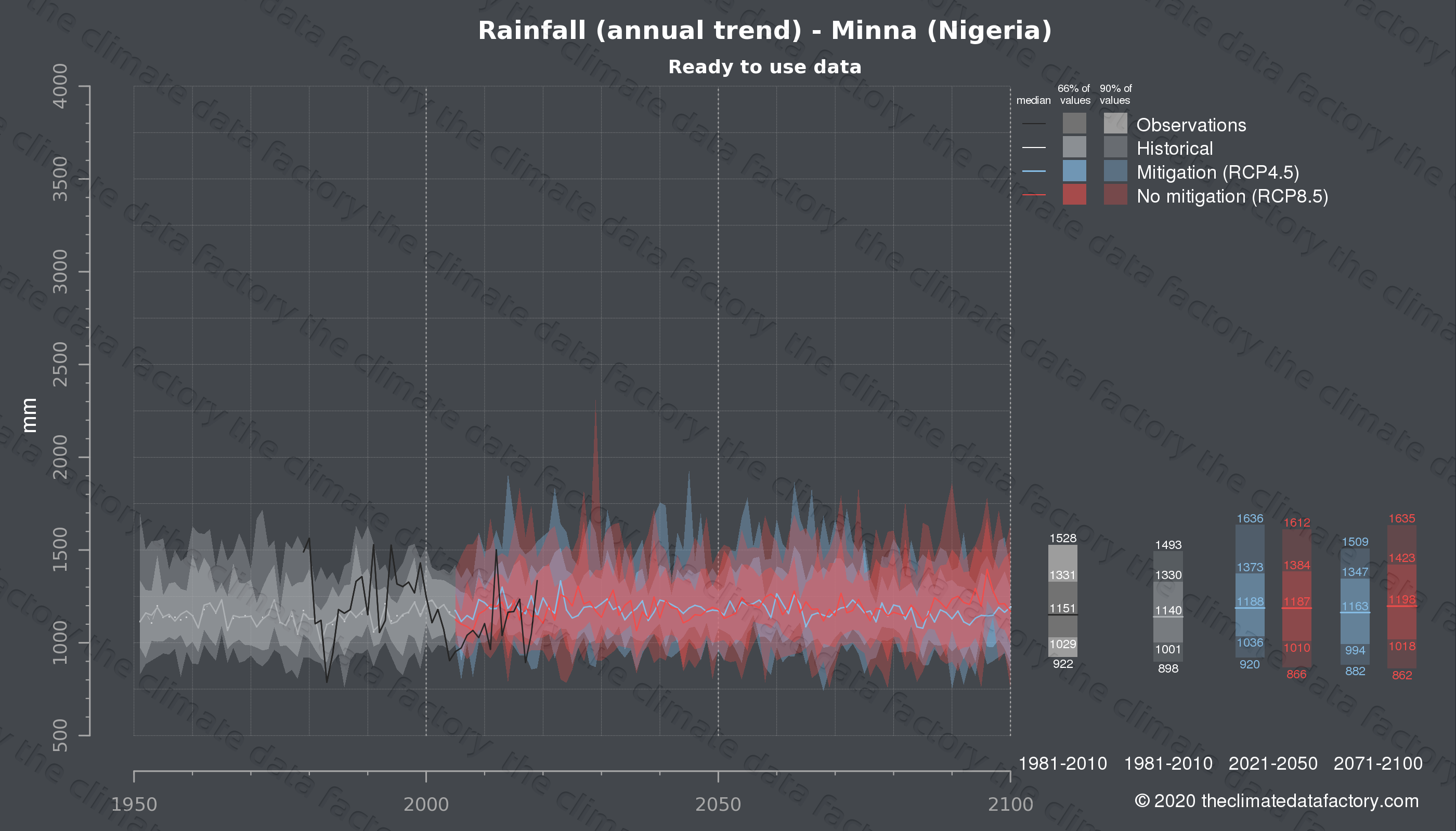 Graphic of projected rainfall for Minna (Nigeria) under two climate change mitigation policy scenarios (RCP4.5, RCP8.5). Represented climate data are processed (bias-adjusted and quality controlled) data from IPCC models. https://theclimatedatafactory.com