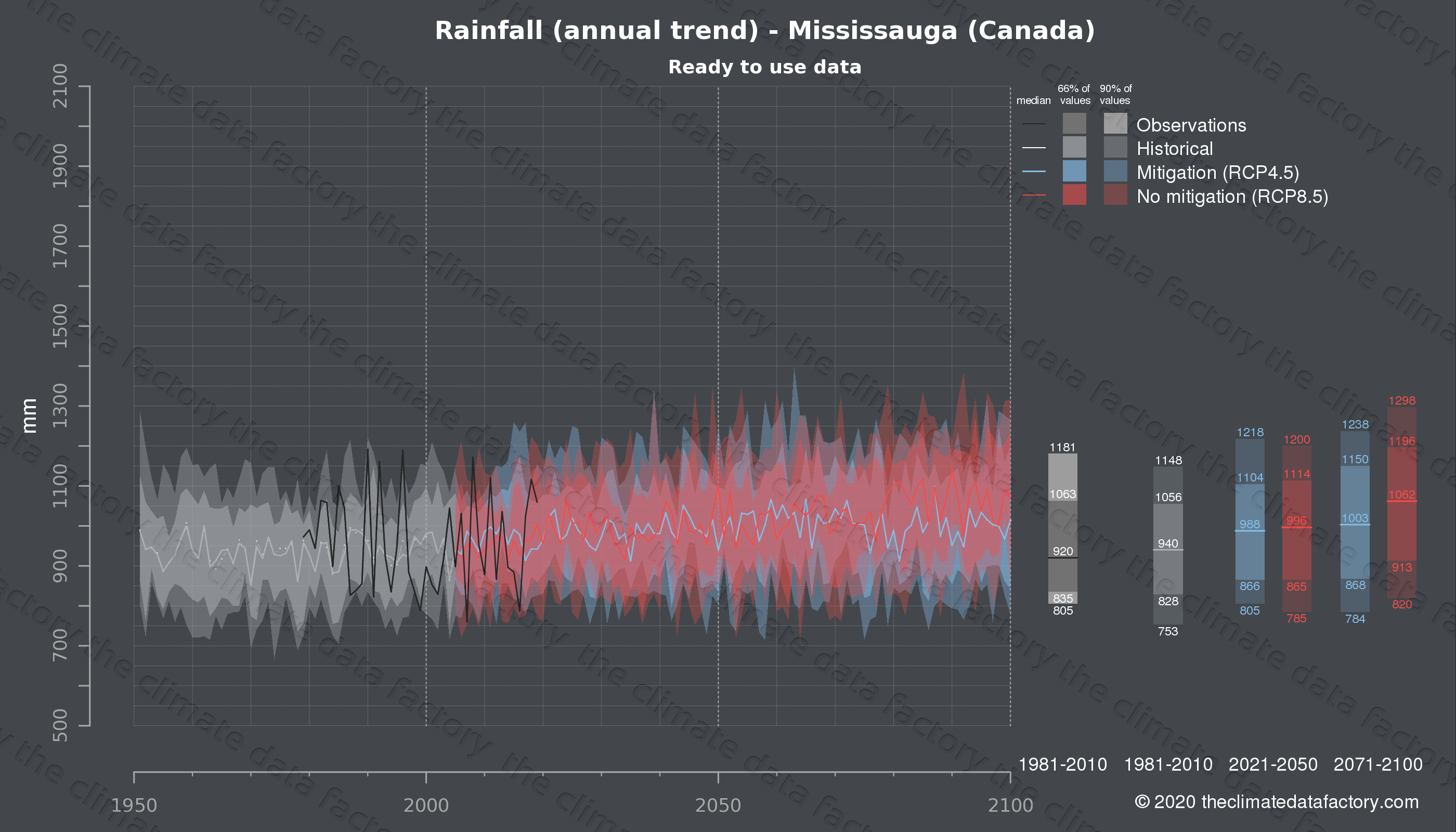 Graphic of projected rainfall for Mississauga (Canada) under two climate change mitigation policy scenarios (RCP4.5, RCP8.5). Represented climate data are processed (bias-adjusted and quality controlled) data from IPCC models. https://theclimatedatafactory.com
