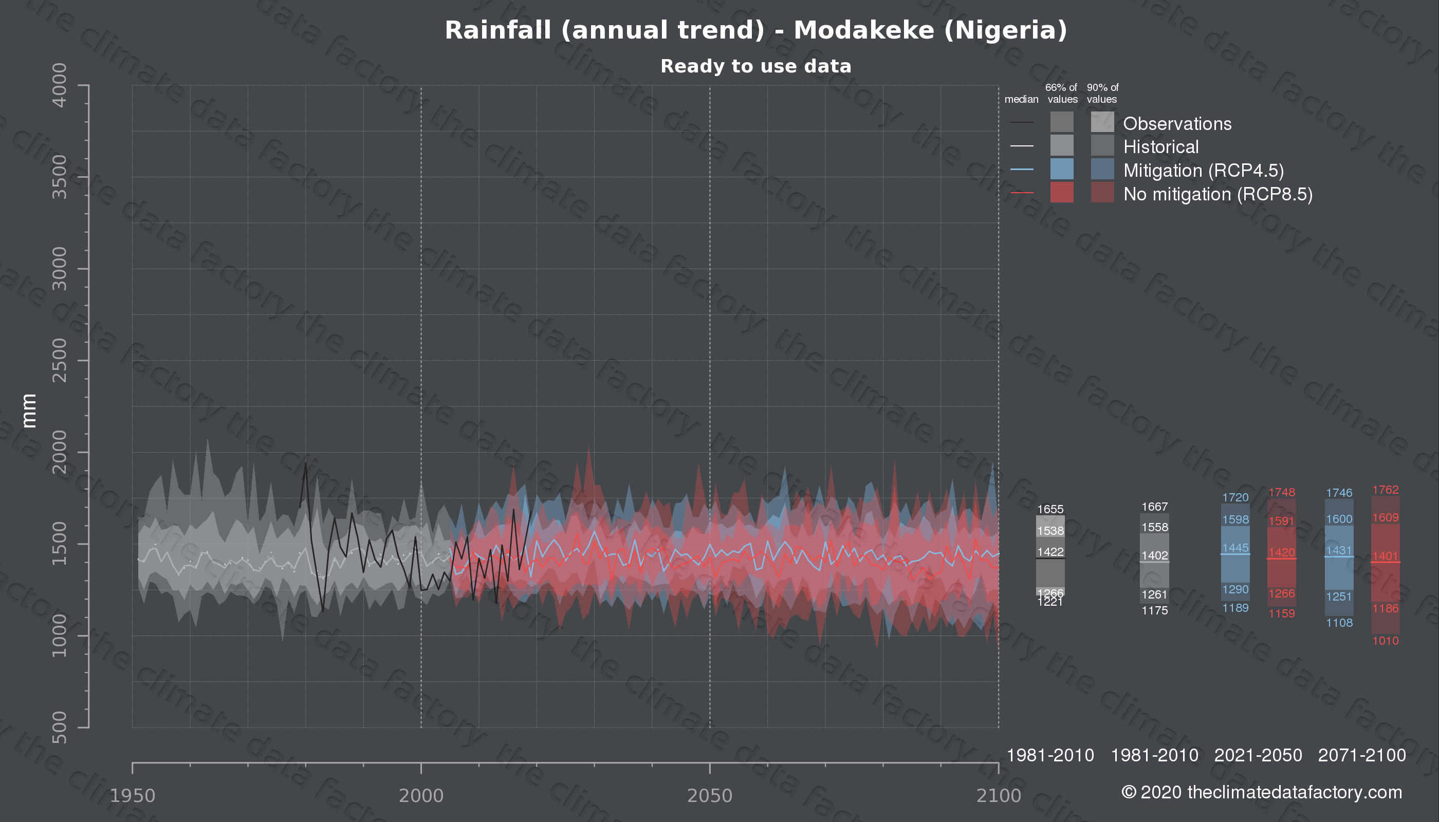 Graphic of projected rainfall for Modakeke (Nigeria) under two climate change mitigation policy scenarios (RCP4.5, RCP8.5). Represented climate data are processed (bias-adjusted and quality controlled) data from IPCC models. https://theclimatedatafactory.com