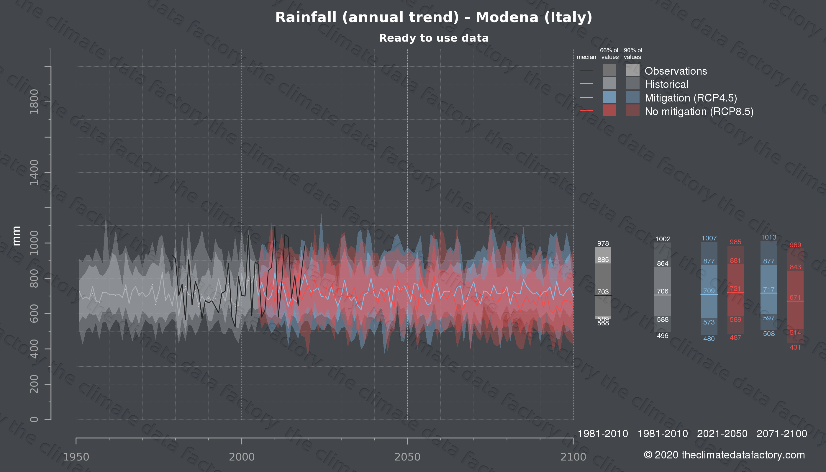 Graphic of projected rainfall for Modena (Italy) under two climate change mitigation policy scenarios (RCP4.5, RCP8.5). Represented climate data are processed (bias-adjusted and quality controlled) data from IPCC models. https://theclimatedatafactory.com