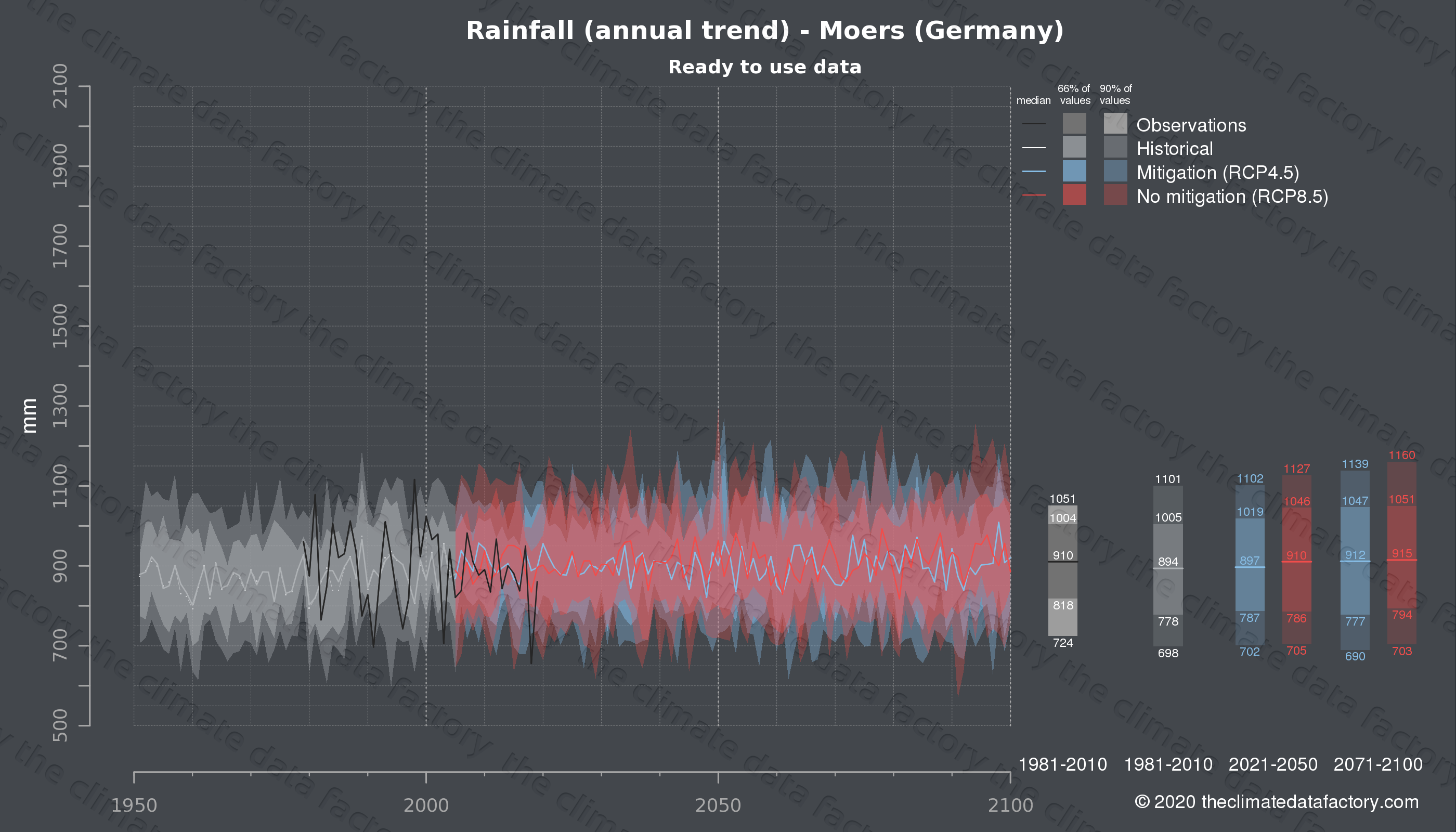 Graphic of projected rainfall for Moers (Germany) under two climate change mitigation policy scenarios (RCP4.5, RCP8.5). Represented climate data are processed (bias-adjusted and quality controlled) data from IPCC models. https://theclimatedatafactory.com