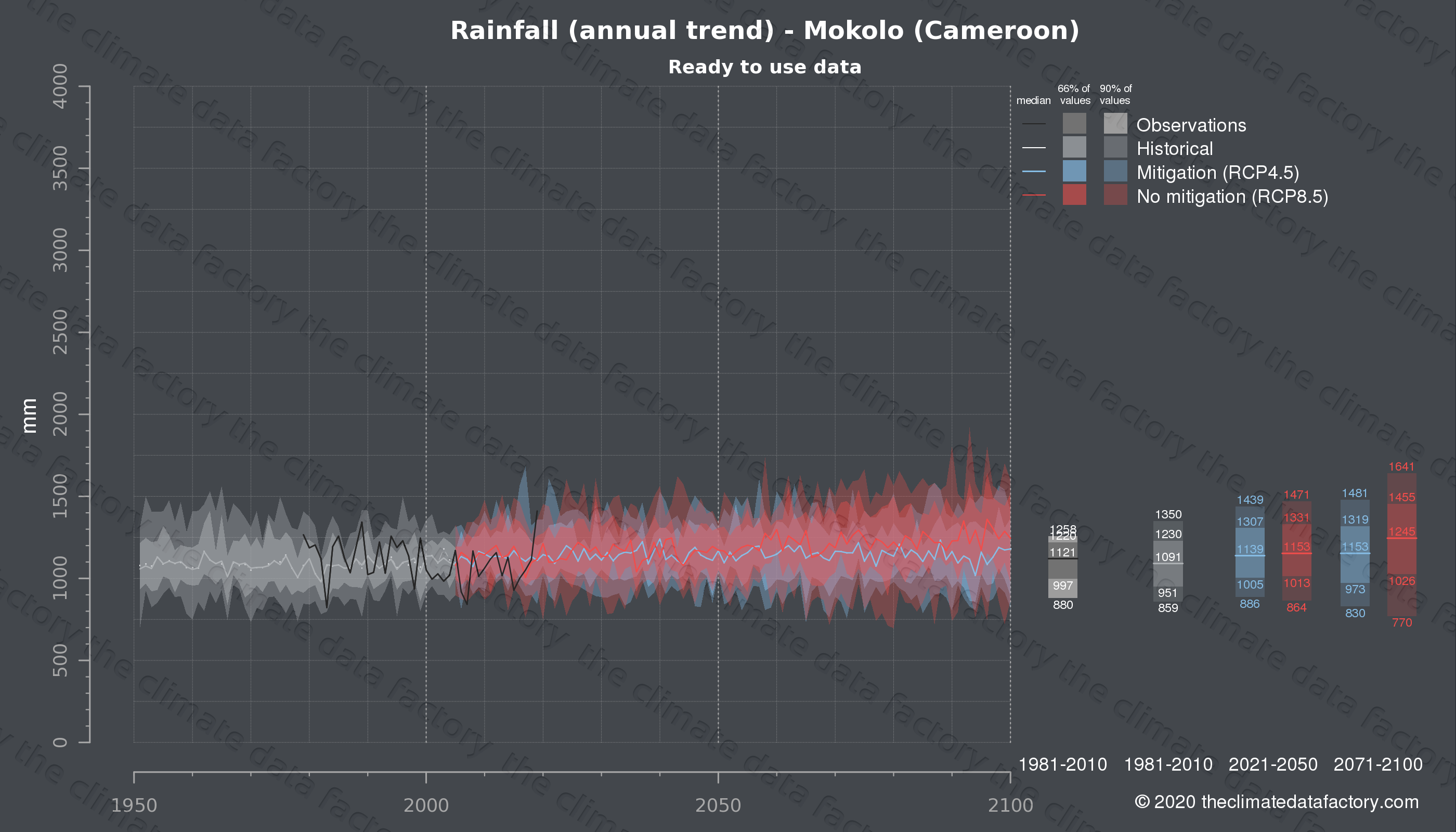 Graphic of projected rainfall for Mokolo (Cameroon) under two climate change mitigation policy scenarios (RCP4.5, RCP8.5). Represented climate data are processed (bias-adjusted and quality controlled) data from IPCC models. https://theclimatedatafactory.com