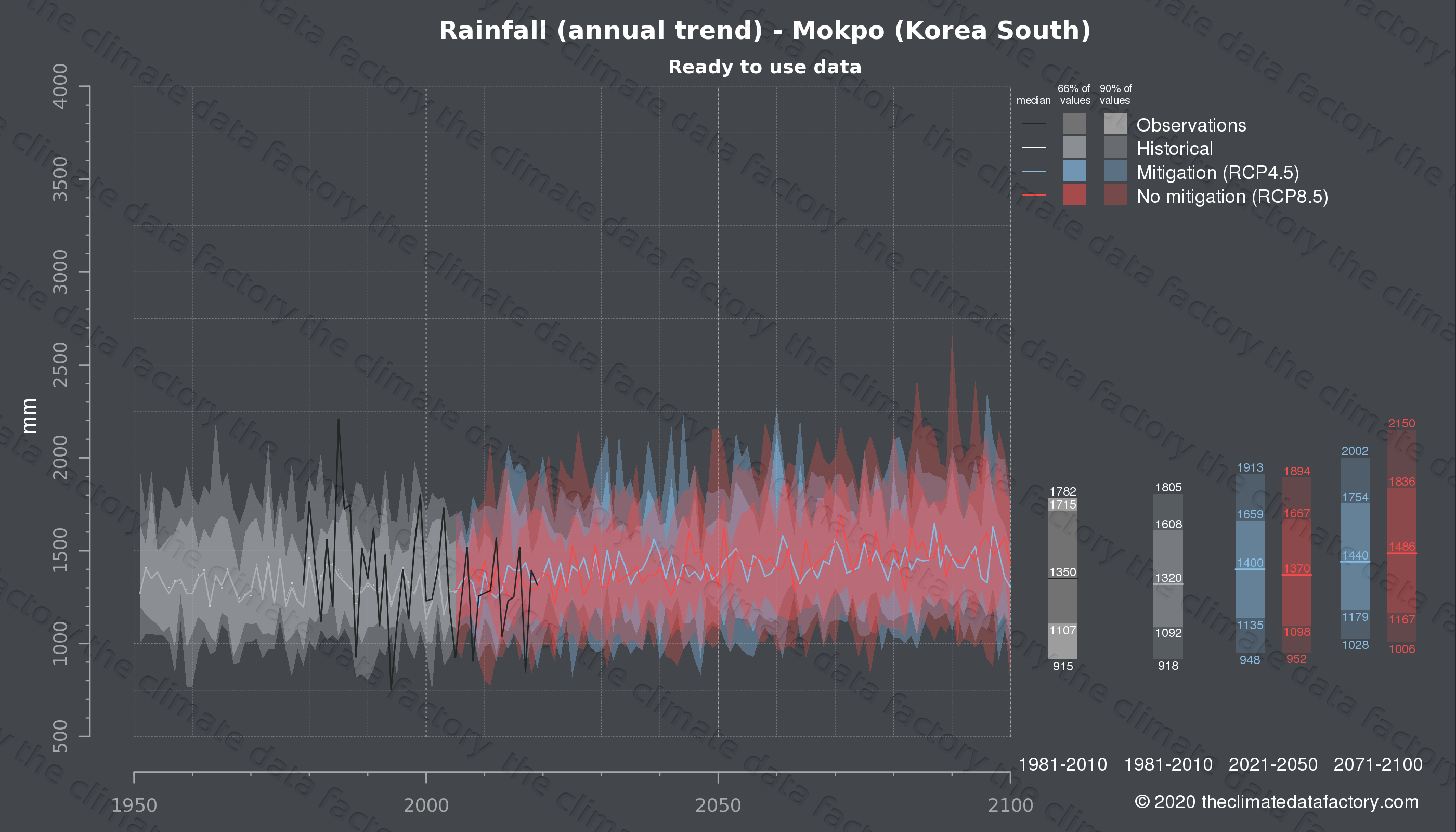 Graphic of projected rainfall for Mokpo (South Korea) under two climate change mitigation policy scenarios (RCP4.5, RCP8.5). Represented climate data are processed (bias-adjusted and quality controlled) data from IPCC models. https://theclimatedatafactory.com