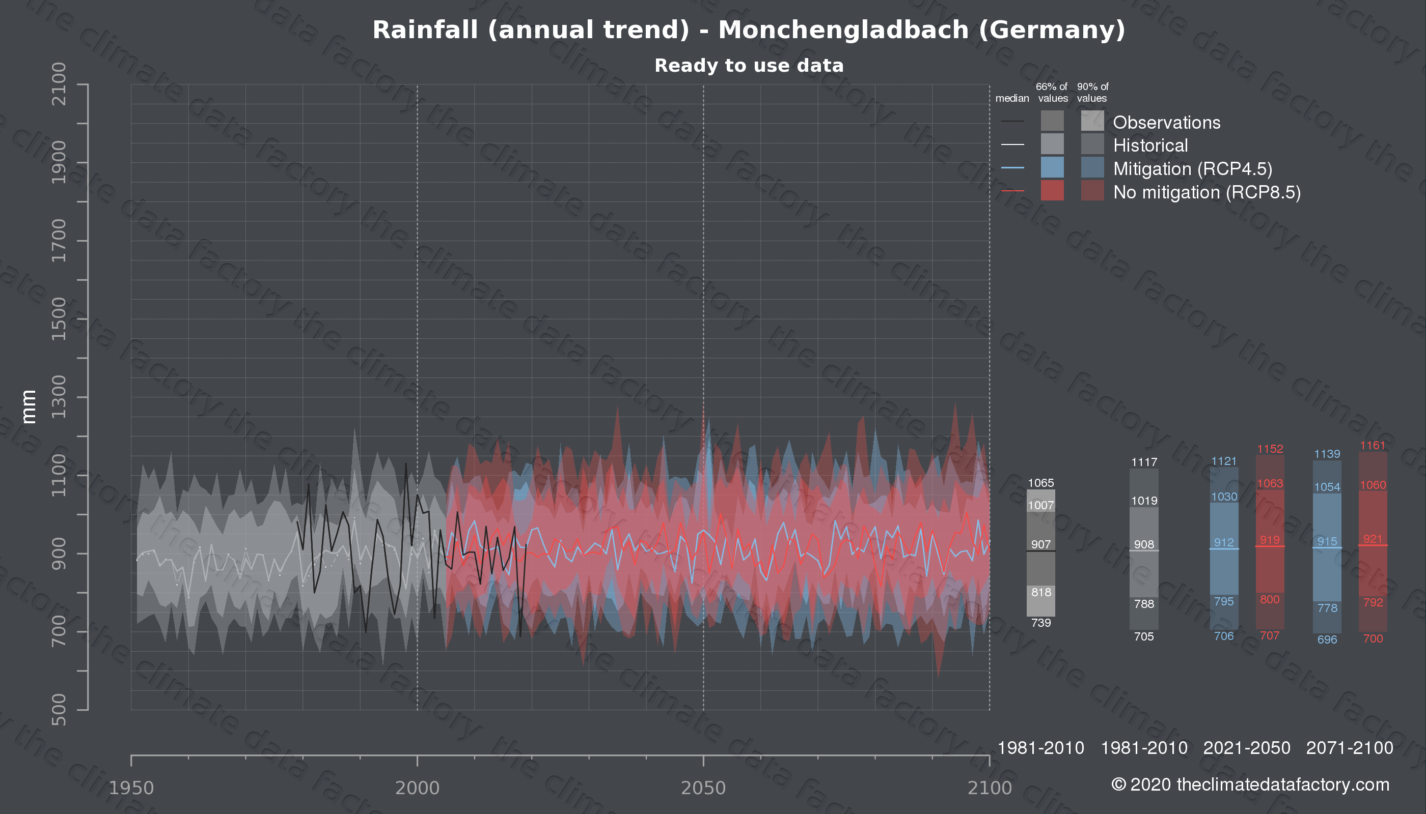 Graphic of projected rainfall for Monchengladbach (Germany) under two climate change mitigation policy scenarios (RCP4.5, RCP8.5). Represented climate data are processed (bias-adjusted and quality controlled) data from IPCC models. https://theclimatedatafactory.com