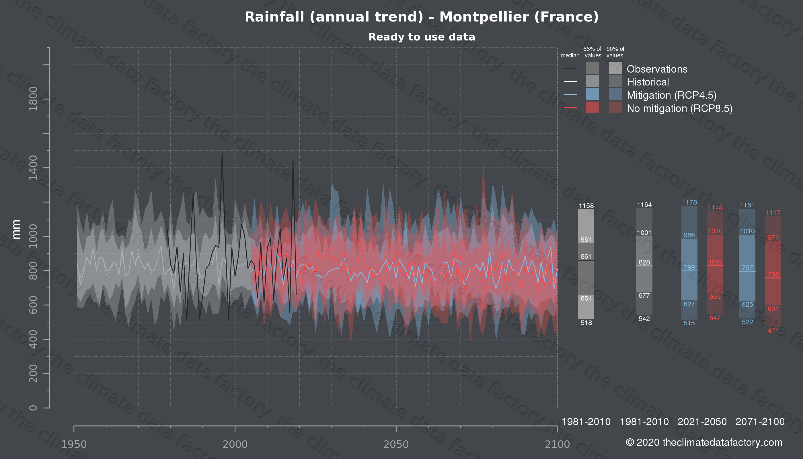 Graphic of projected rainfall for Montpellier (France) under two climate change mitigation policy scenarios (RCP4.5, RCP8.5). Represented climate data are processed (bias-adjusted and quality controlled) data from IPCC models. https://theclimatedatafactory.com