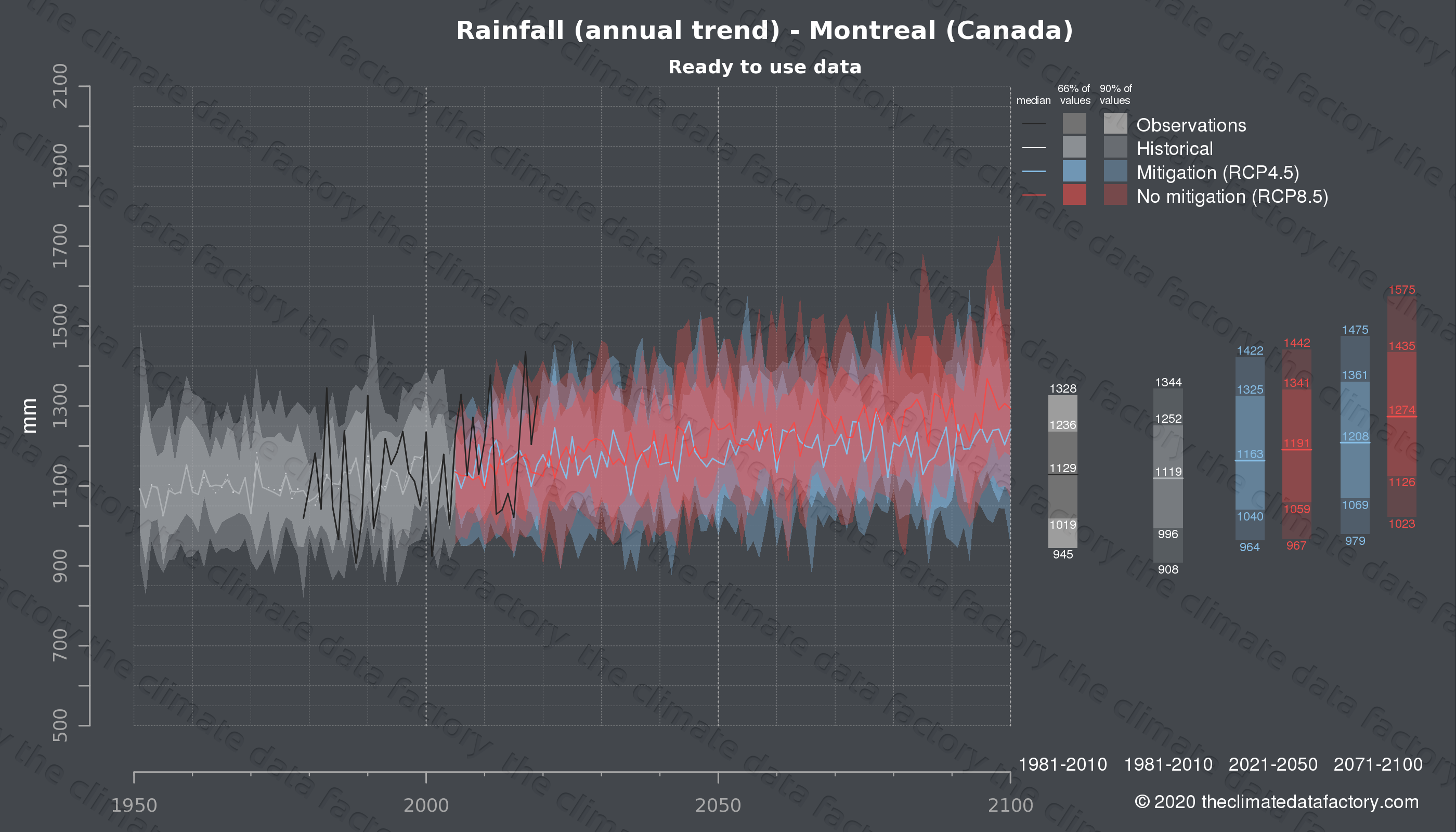 Graphic of projected rainfall for Montreal (Canada) under two climate change mitigation policy scenarios (RCP4.5, RCP8.5). Represented climate data are processed (bias-adjusted and quality controlled) data from IPCC models. https://theclimatedatafactory.com