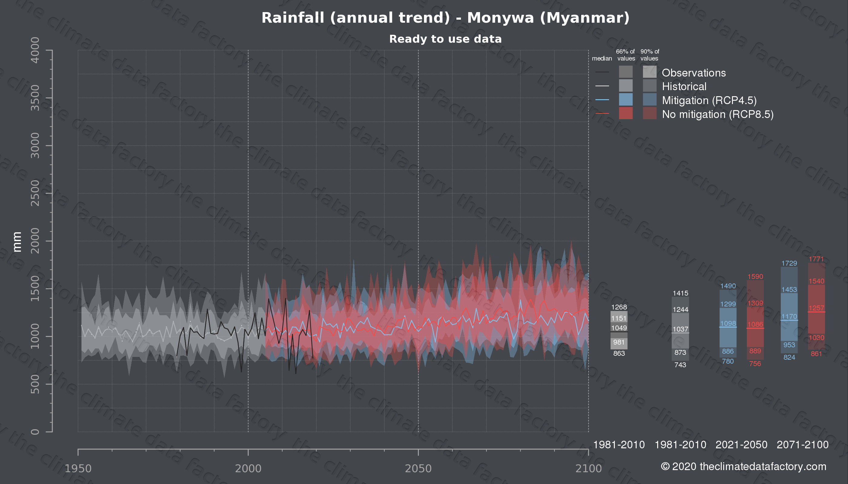 Graphic of projected rainfall for Monywa (Myanmar) under two climate change mitigation policy scenarios (RCP4.5, RCP8.5). Represented climate data are processed (bias-adjusted and quality controlled) data from IPCC models. https://theclimatedatafactory.com