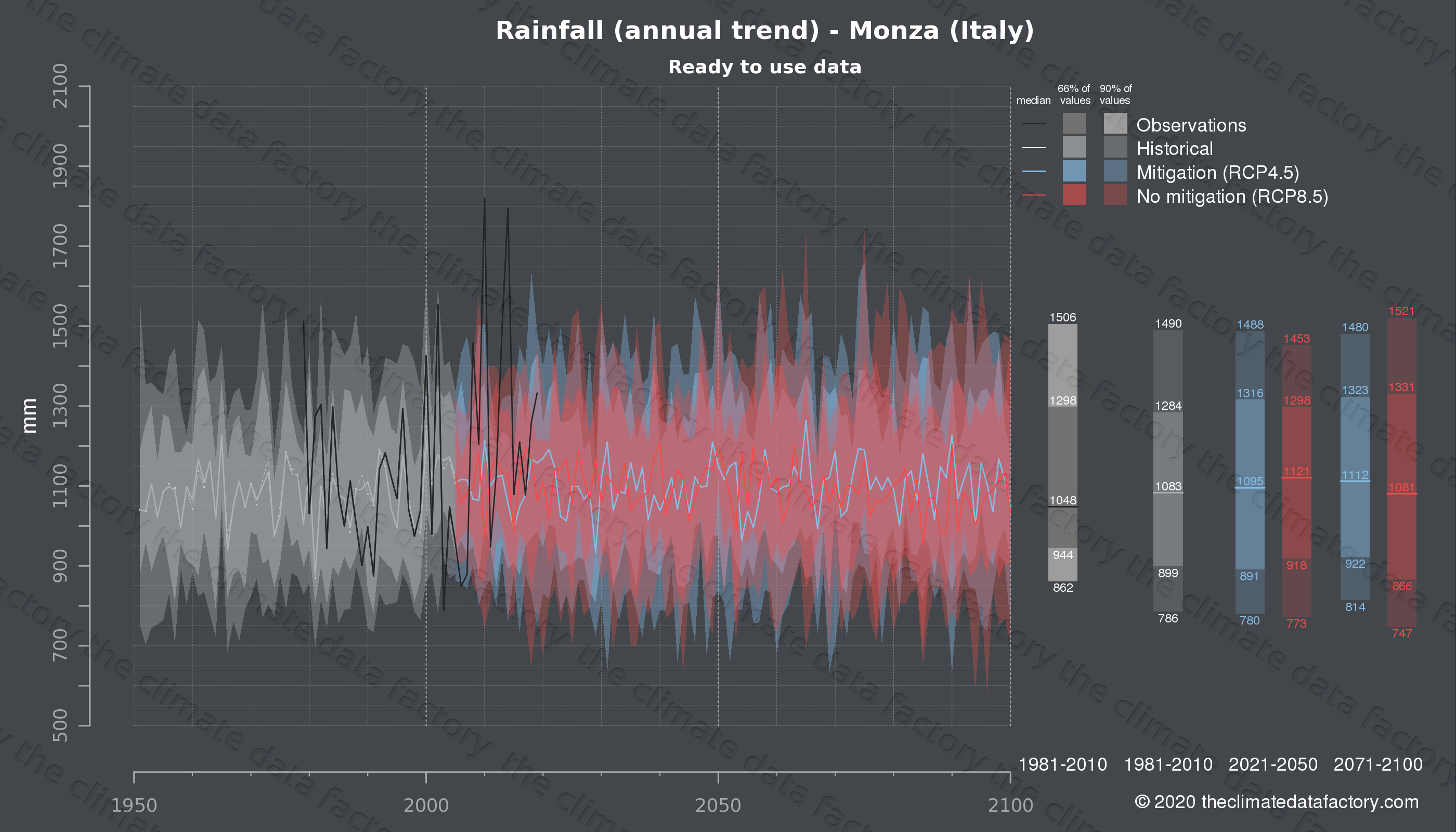 Graphic of projected rainfall for Monza (Italy) under two climate change mitigation policy scenarios (RCP4.5, RCP8.5). Represented climate data are processed (bias-adjusted and quality controlled) data from IPCC models. https://theclimatedatafactory.com