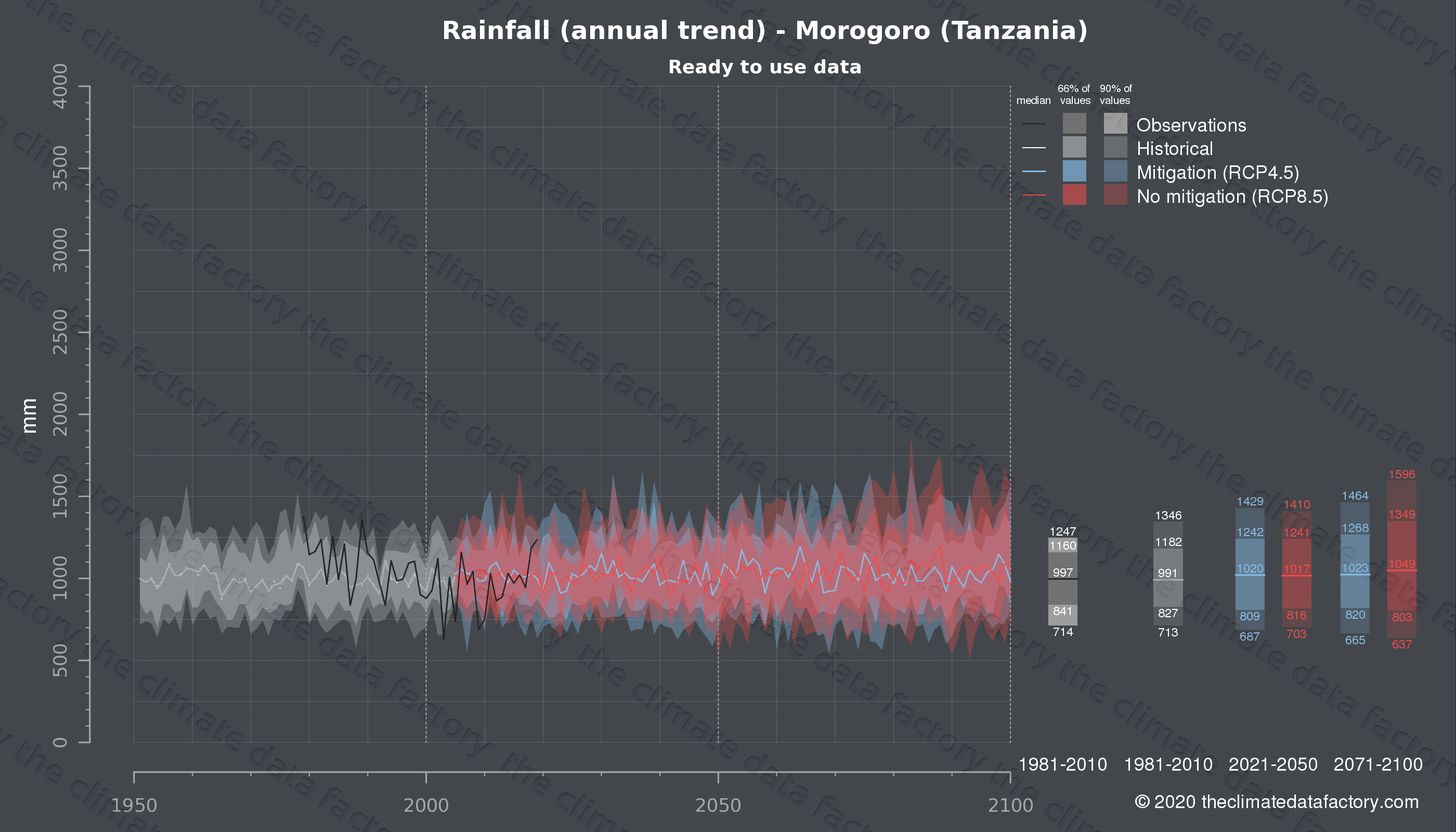 Graphic of projected rainfall for Morogoro (Tanzania) under two climate change mitigation policy scenarios (RCP4.5, RCP8.5). Represented climate data are processed (bias-adjusted and quality controlled) data from IPCC models. https://theclimatedatafactory.com