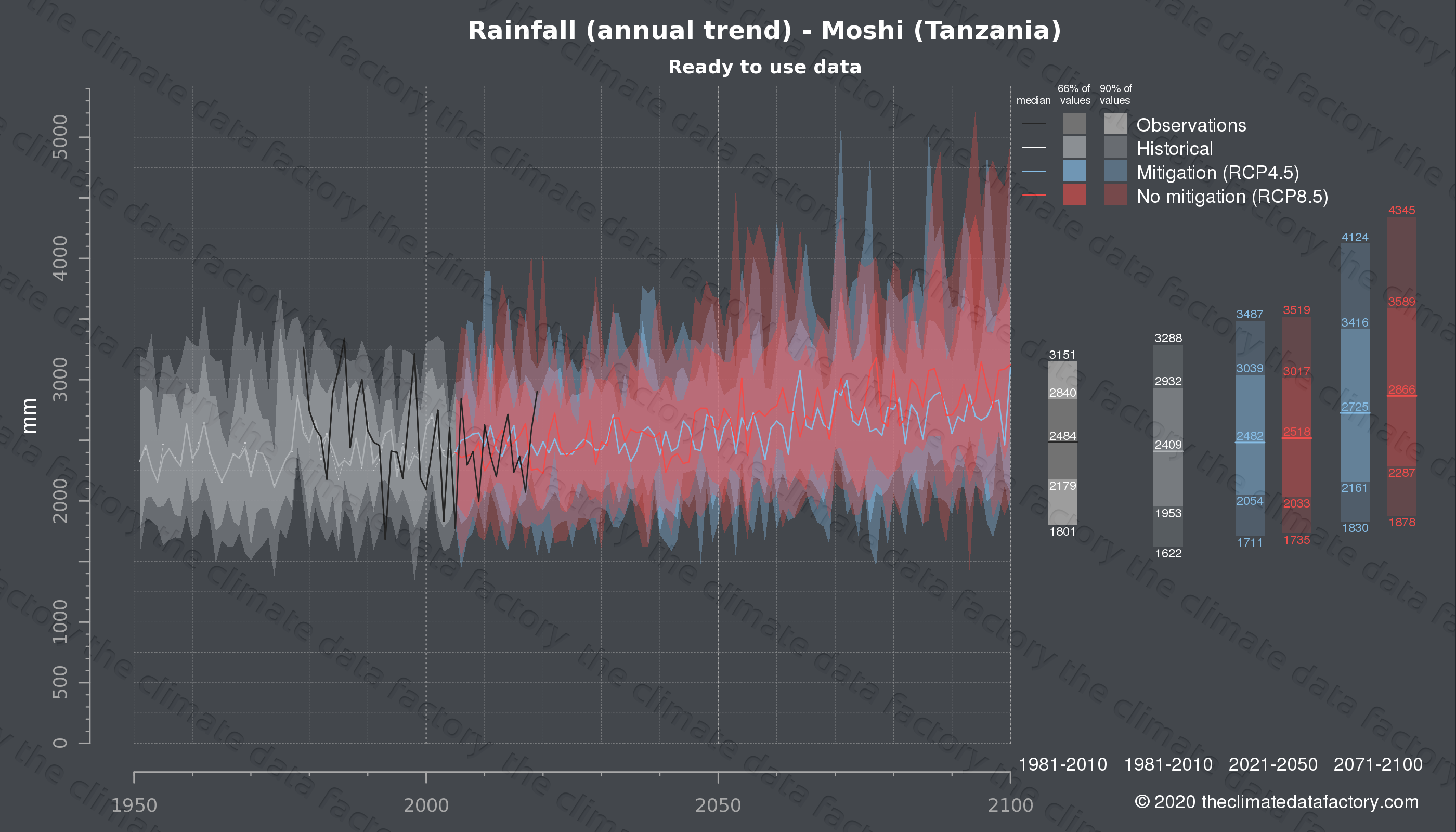 Graphic of projected rainfall for Moshi (Tanzania) under two climate change mitigation policy scenarios (RCP4.5, RCP8.5). Represented climate data are processed (bias-adjusted and quality controlled) data from IPCC models. https://theclimatedatafactory.com
