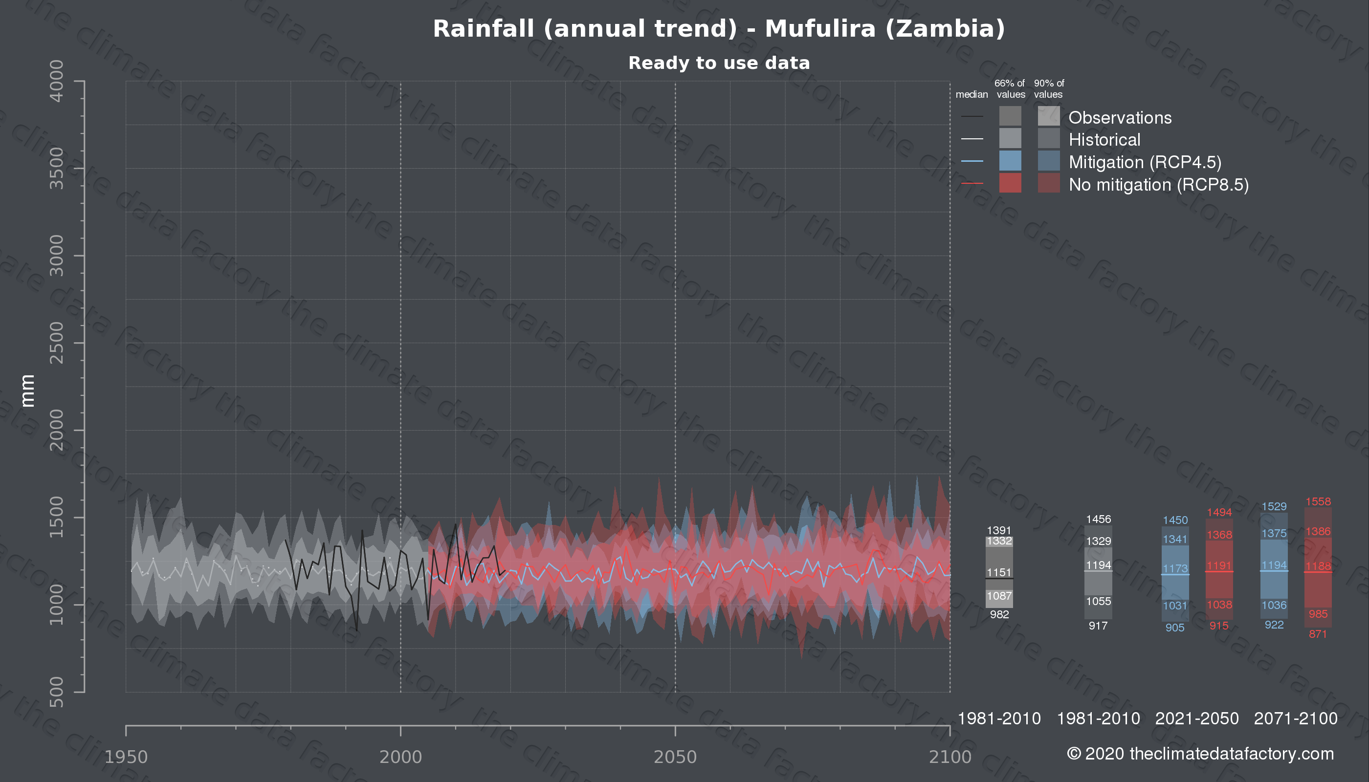 Graphic of projected rainfall for Mufulira (Zambia) under two climate change mitigation policy scenarios (RCP4.5, RCP8.5). Represented climate data are processed (bias-adjusted and quality controlled) data from IPCC models. https://theclimatedatafactory.com