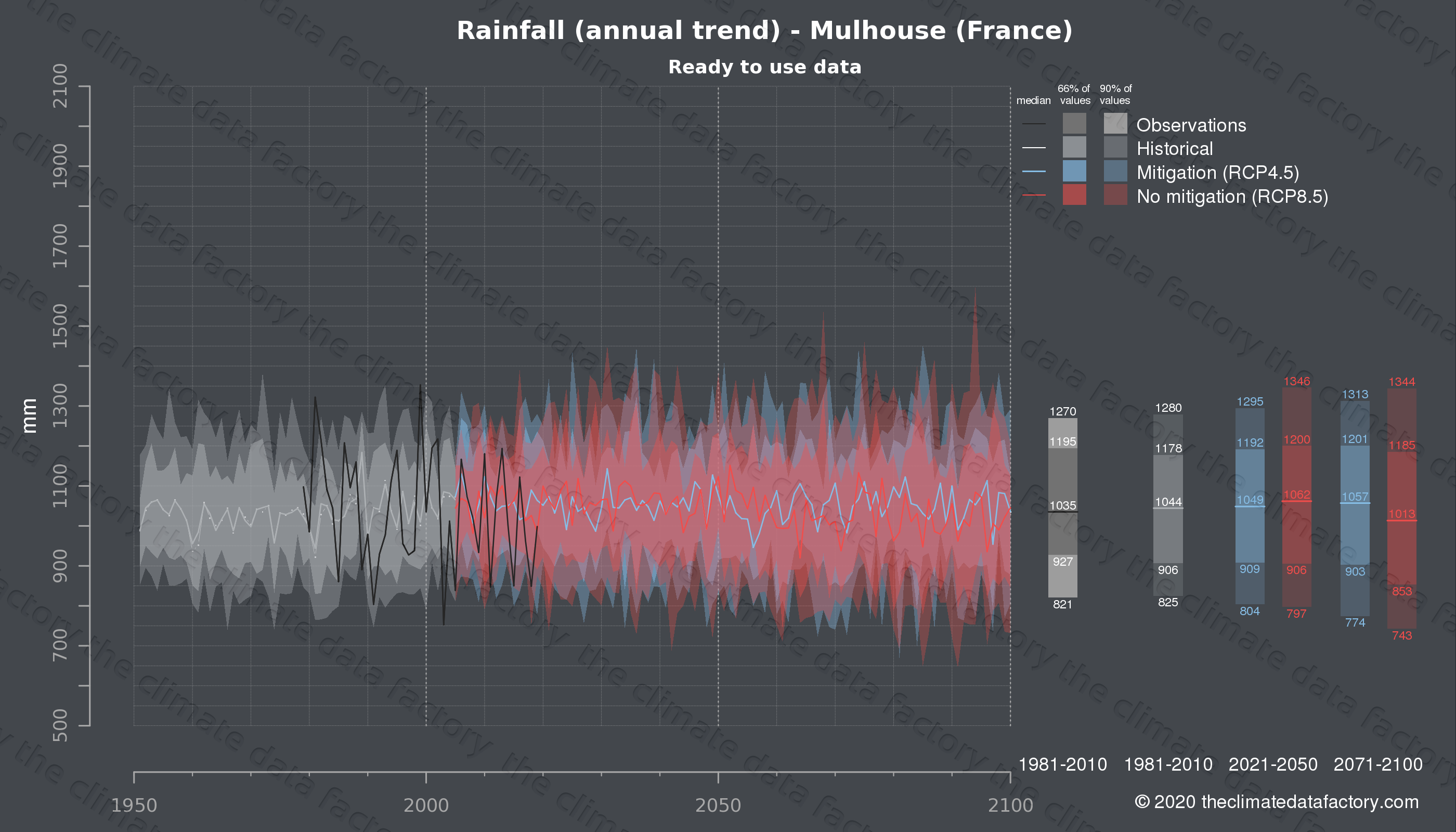 Graphic of projected rainfall for Mulhouse (France) under two climate change mitigation policy scenarios (RCP4.5, RCP8.5). Represented climate data are processed (bias-adjusted and quality controlled) data from IPCC models. https://theclimatedatafactory.com