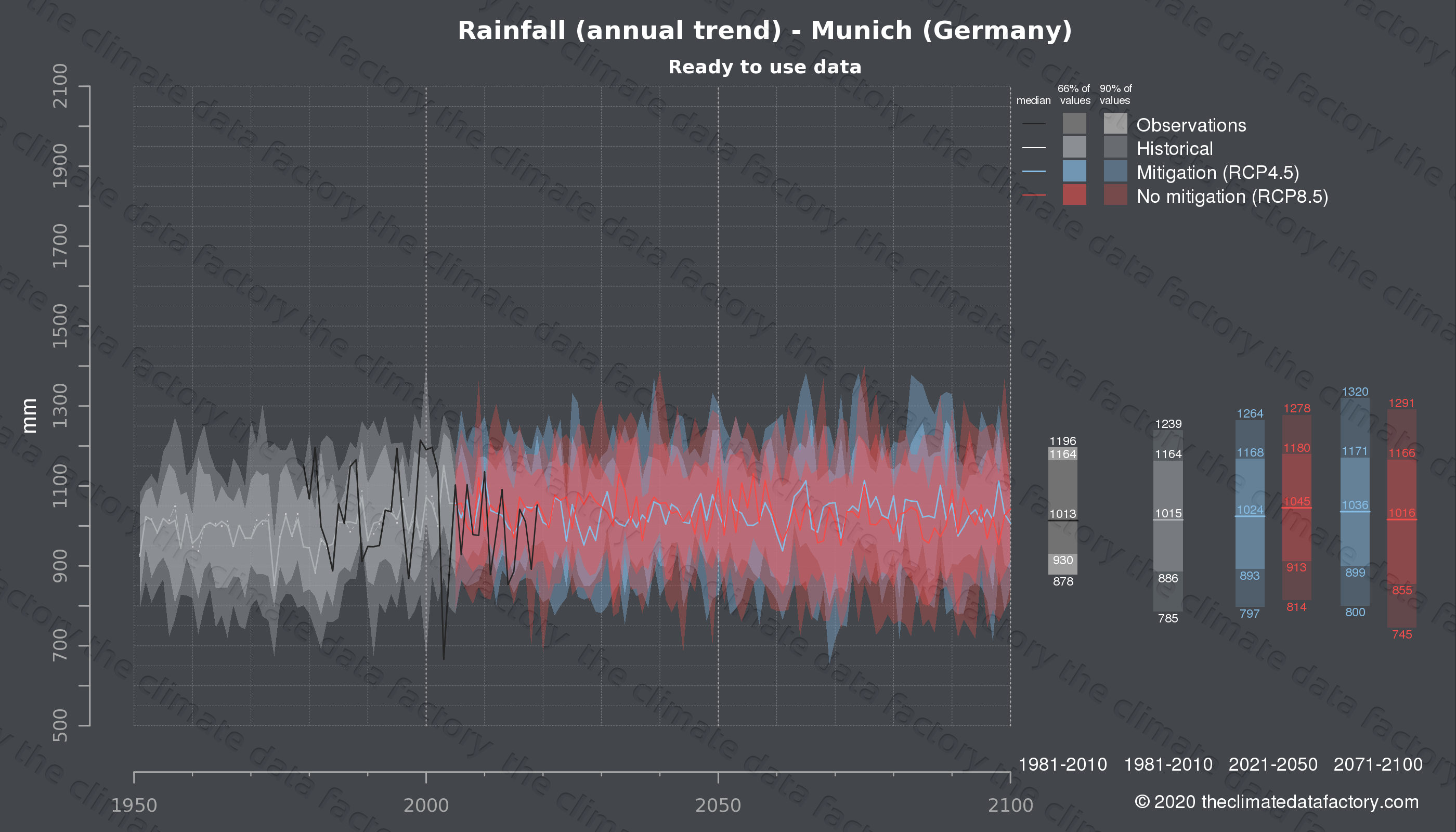 Graphic of projected rainfall for Munich (Germany) under two climate change mitigation policy scenarios (RCP4.5, RCP8.5). Represented climate data are processed (bias-adjusted and quality controlled) data from IPCC models. https://theclimatedatafactory.com