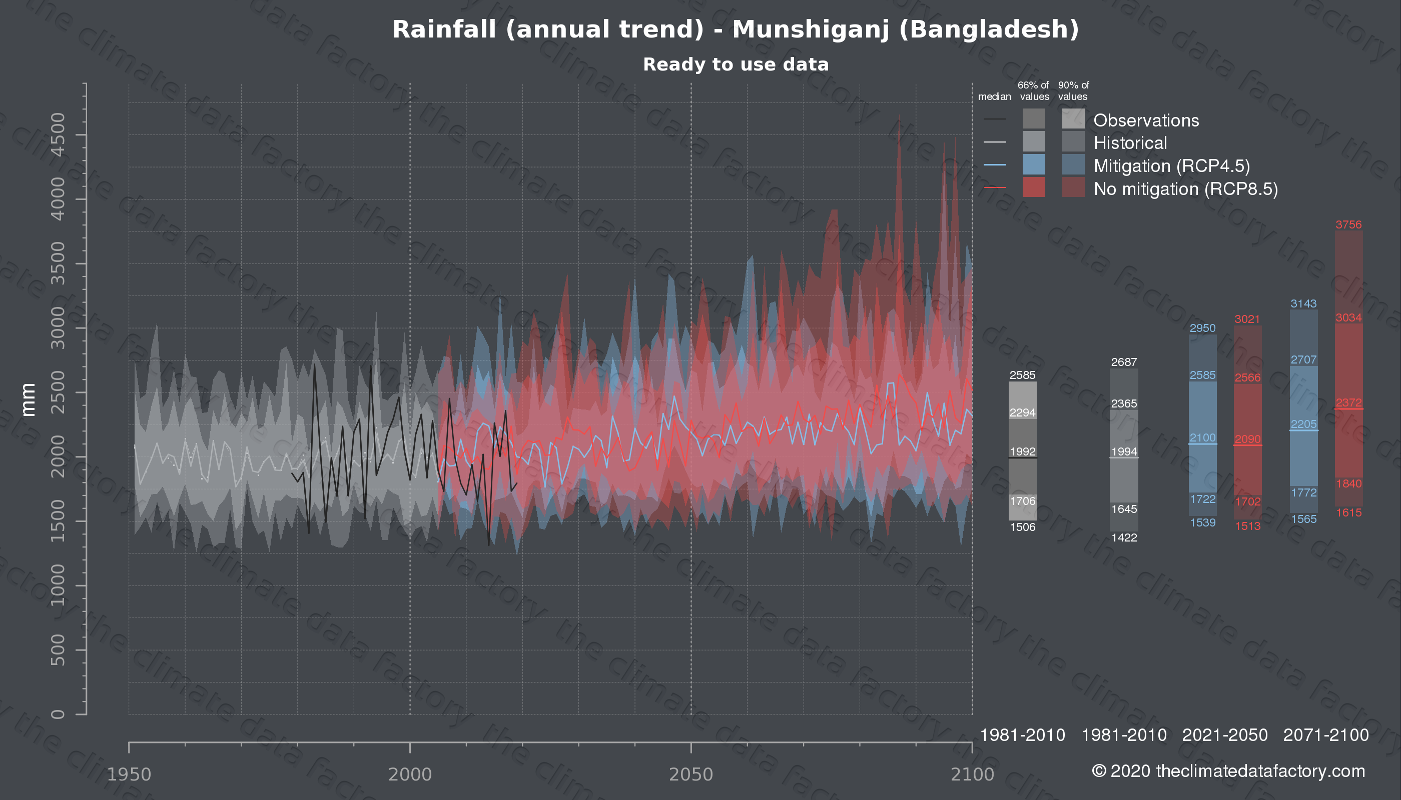 Graphic of projected rainfall for Munshiganj (Bangladesh) under two climate change mitigation policy scenarios (RCP4.5, RCP8.5). Represented climate data are processed (bias-adjusted and quality controlled) data from IPCC models. https://theclimatedatafactory.com