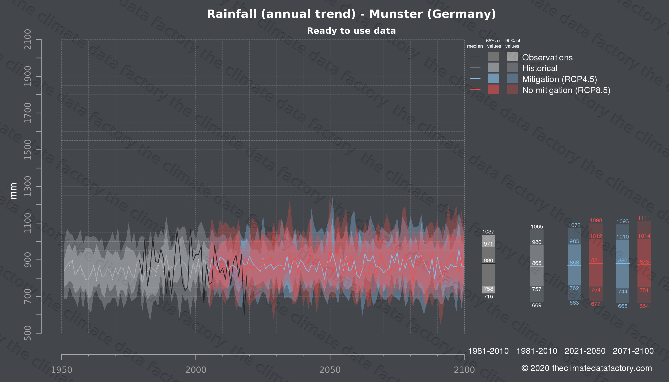 Graphic of projected rainfall for Munster (Germany) under two climate change mitigation policy scenarios (RCP4.5, RCP8.5). Represented climate data are processed (bias-adjusted and quality controlled) data from IPCC models. https://theclimatedatafactory.com