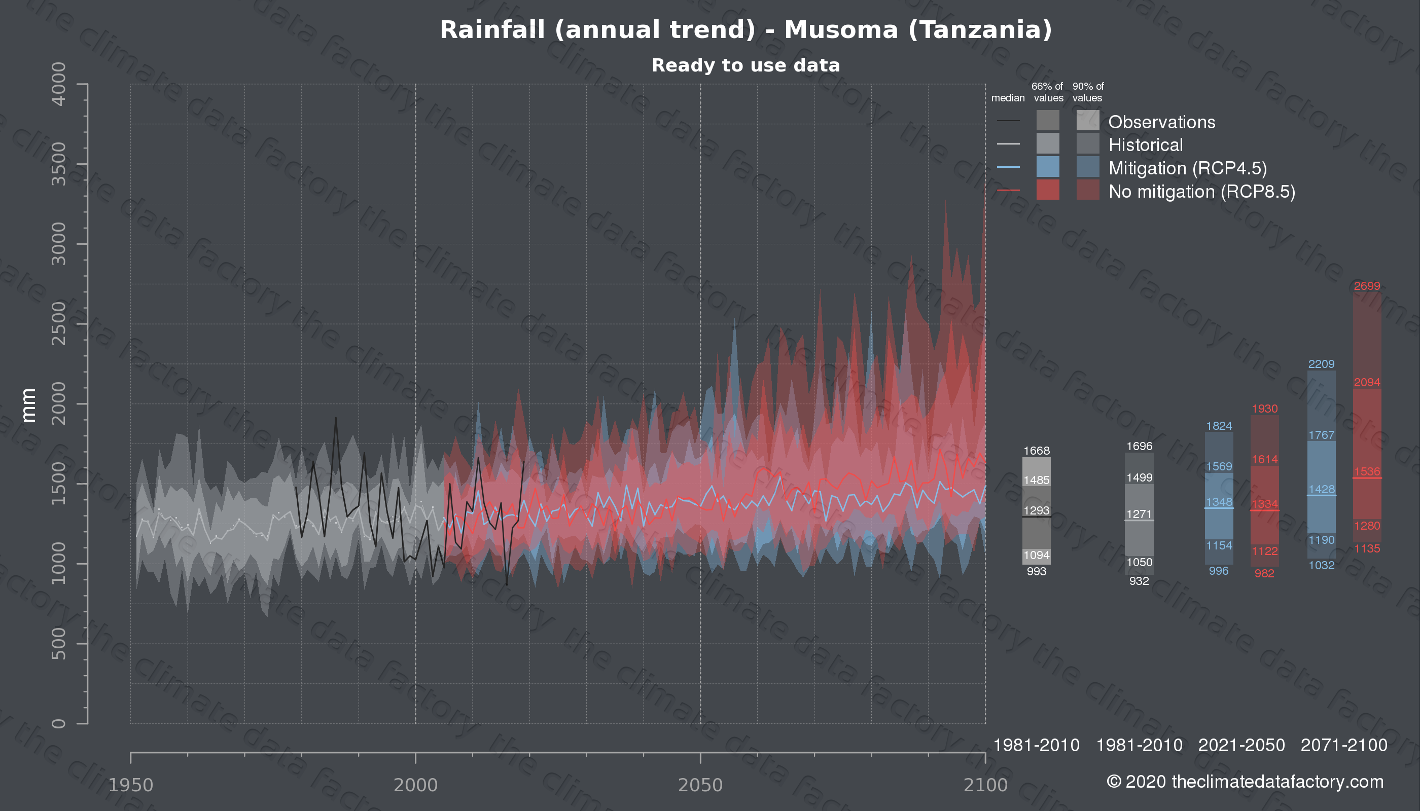 Graphic of projected rainfall for Musoma (Tanzania) under two climate change mitigation policy scenarios (RCP4.5, RCP8.5). Represented climate data are processed (bias-adjusted and quality controlled) data from IPCC models. https://theclimatedatafactory.com