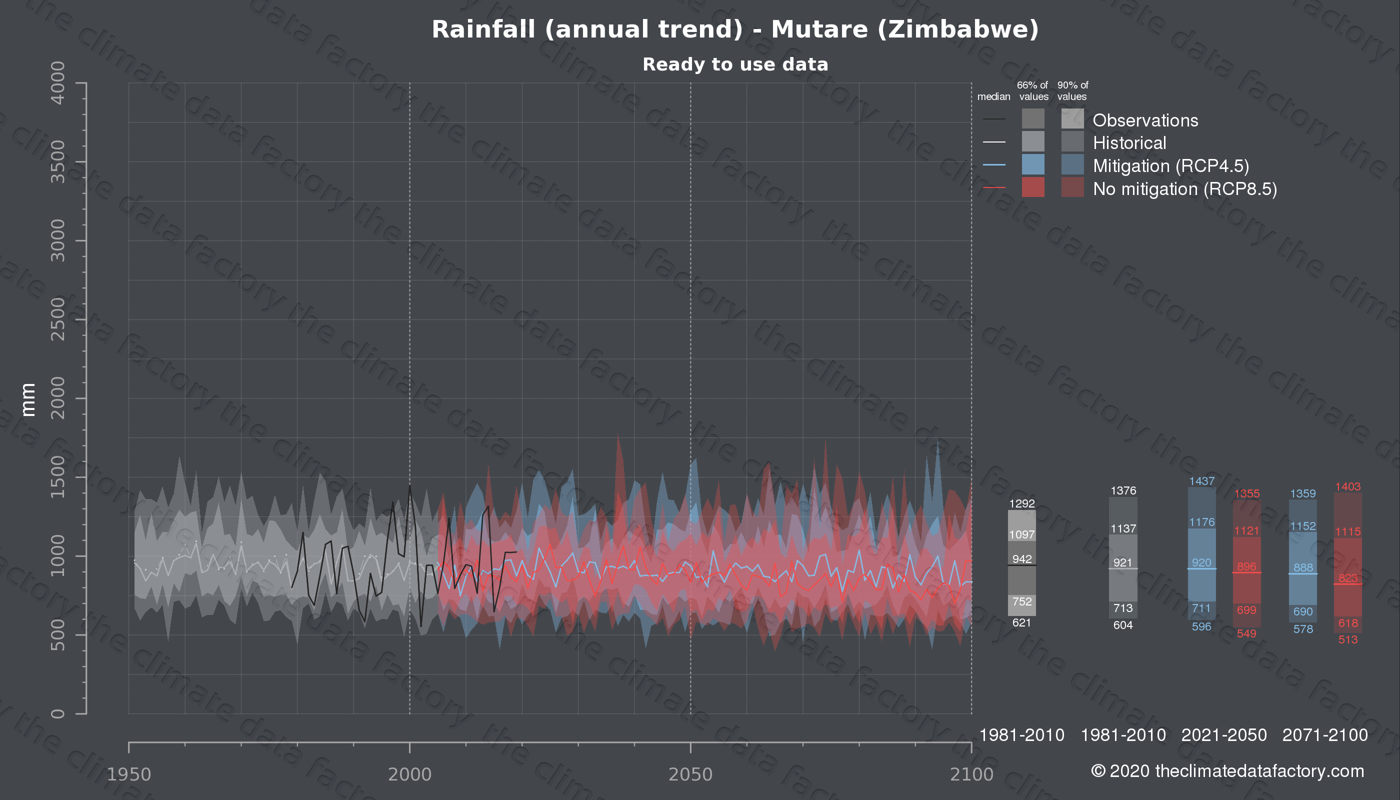 Graphic of projected rainfall for Mutare (Zimbabwe) under two climate change mitigation policy scenarios (RCP4.5, RCP8.5). Represented climate data are processed (bias-adjusted and quality controlled) data from IPCC models. https://theclimatedatafactory.com