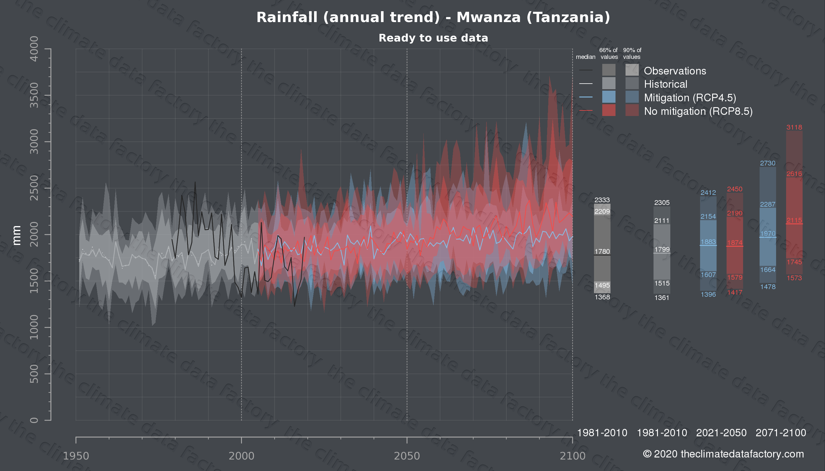 Graphic of projected rainfall for Mwanza (Tanzania) under two climate change mitigation policy scenarios (RCP4.5, RCP8.5). Represented climate data are processed (bias-adjusted and quality controlled) data from IPCC models. https://theclimatedatafactory.com