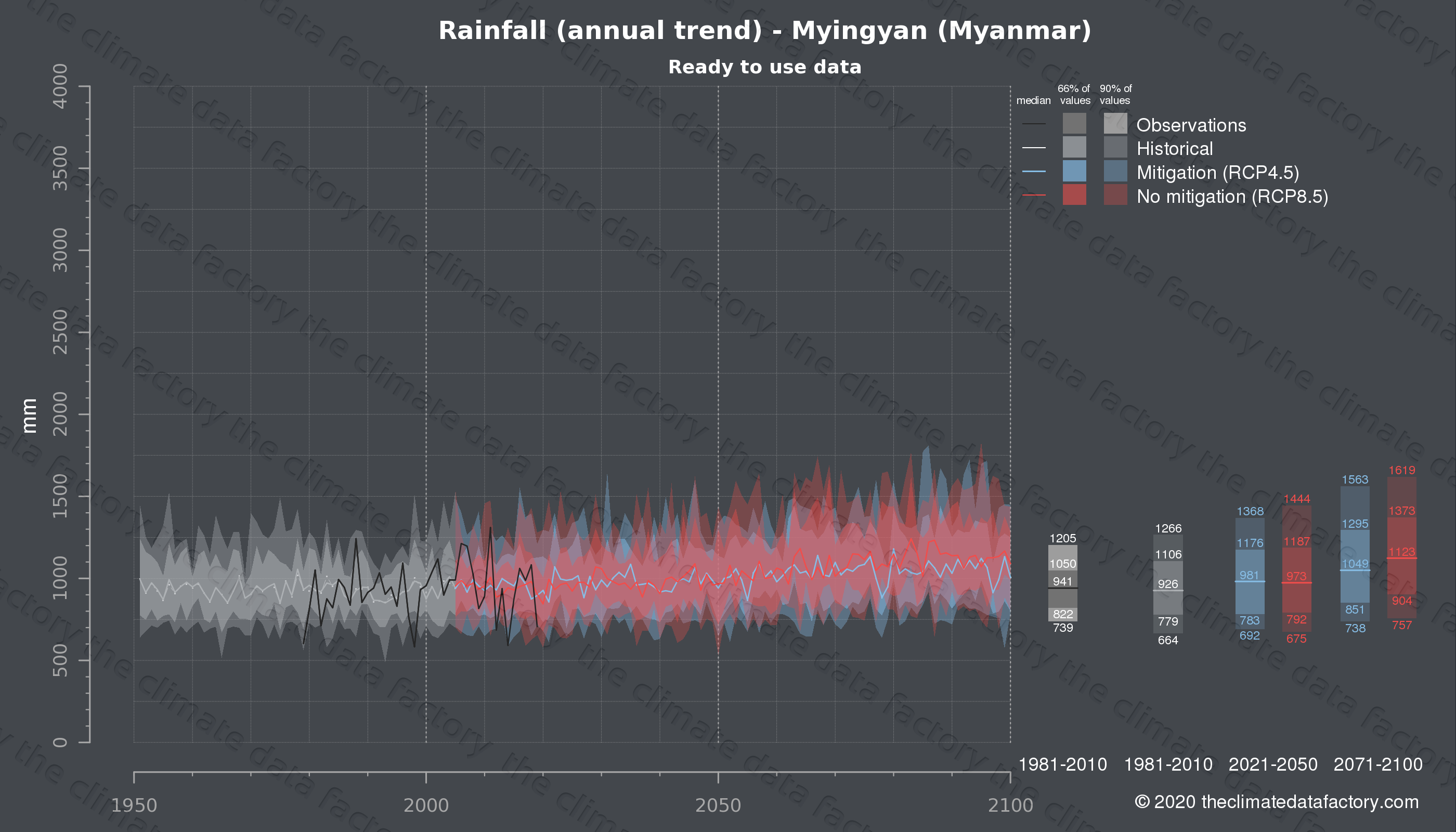 Graphic of projected rainfall for Myingyan (Myanmar) under two climate change mitigation policy scenarios (RCP4.5, RCP8.5). Represented climate data are processed (bias-adjusted and quality controlled) data from IPCC models. https://theclimatedatafactory.com