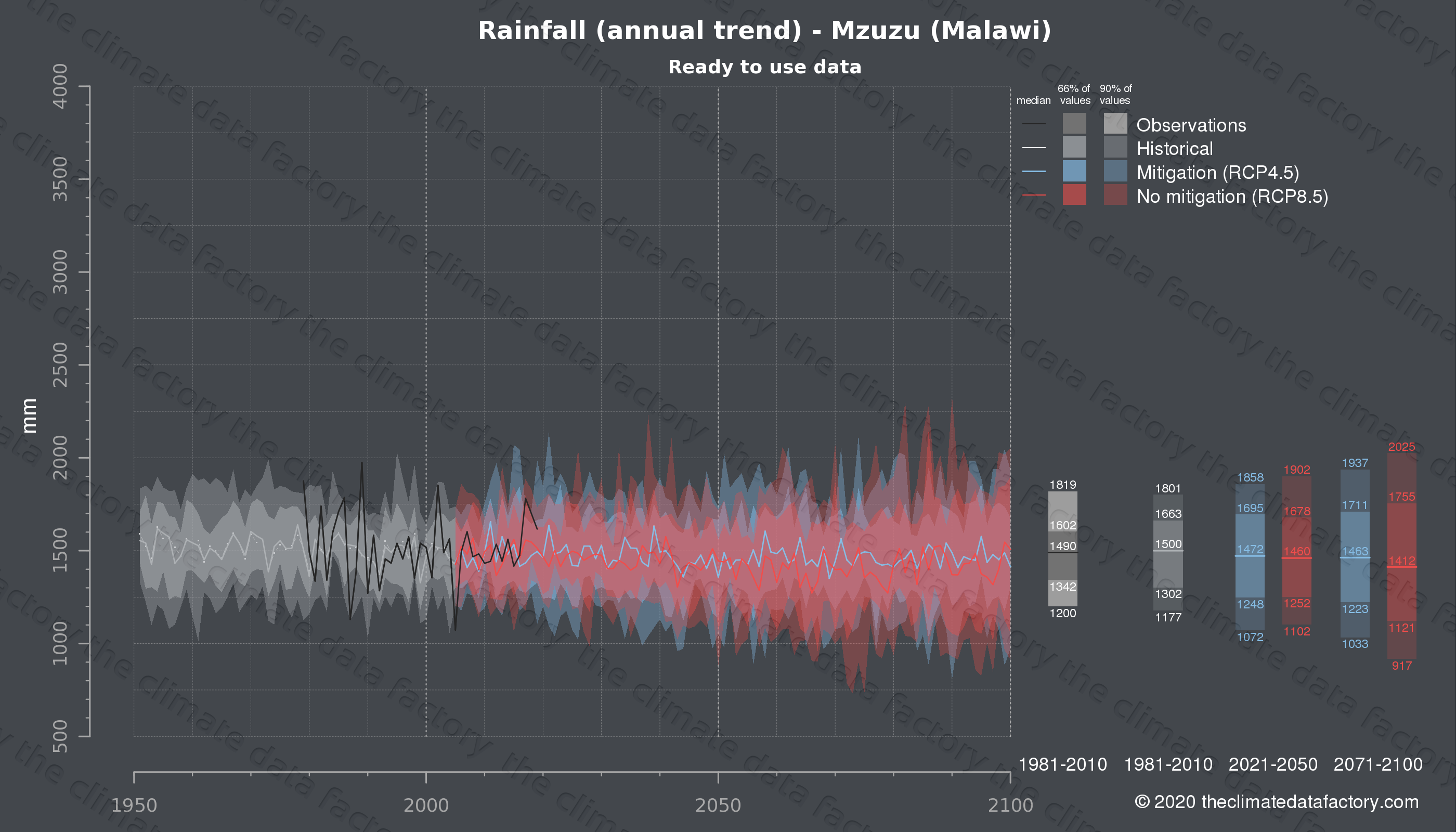 Graphic of projected rainfall for Mzuzu (Malawi) under two climate change mitigation policy scenarios (RCP4.5, RCP8.5). Represented climate data are processed (bias-adjusted and quality controlled) data from IPCC models. https://theclimatedatafactory.com