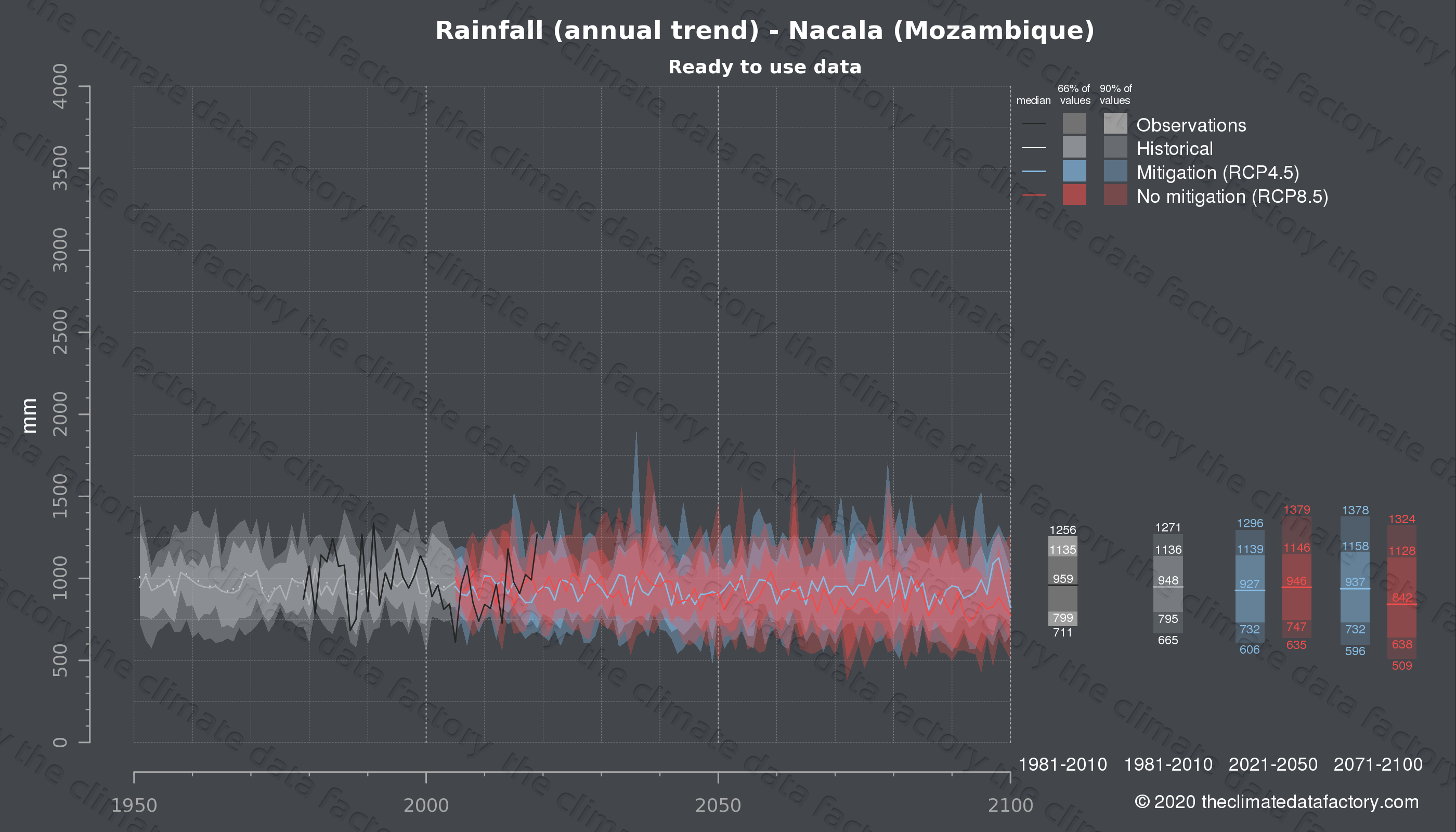 Graphic of projected rainfall for Nacala (Mozambique) under two climate change mitigation policy scenarios (RCP4.5, RCP8.5). Represented climate data are processed (bias-adjusted and quality controlled) data from IPCC models. https://theclimatedatafactory.com