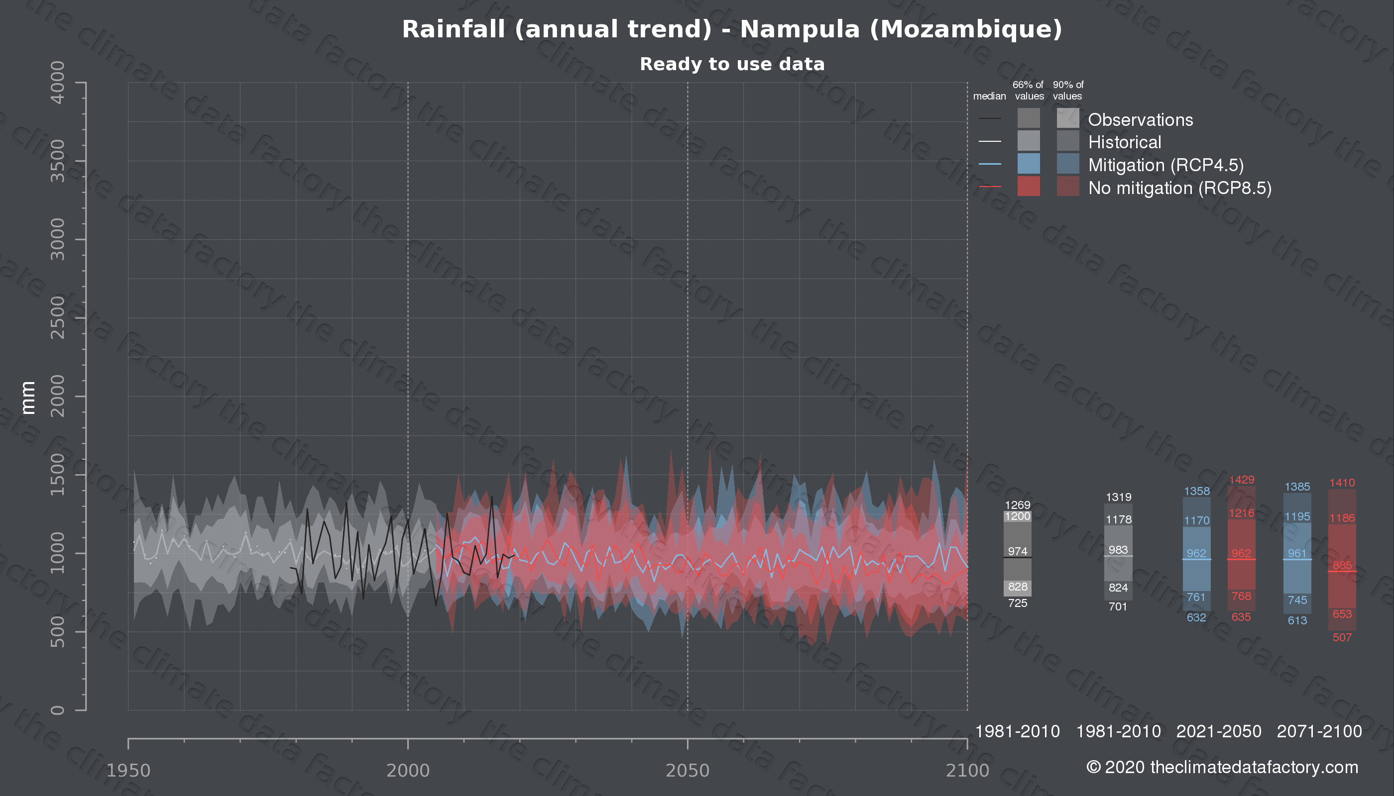 Graphic of projected rainfall for Nampula (Mozambique) under two climate change mitigation policy scenarios (RCP4.5, RCP8.5). Represented climate data are processed (bias-adjusted and quality controlled) data from IPCC models. https://theclimatedatafactory.com