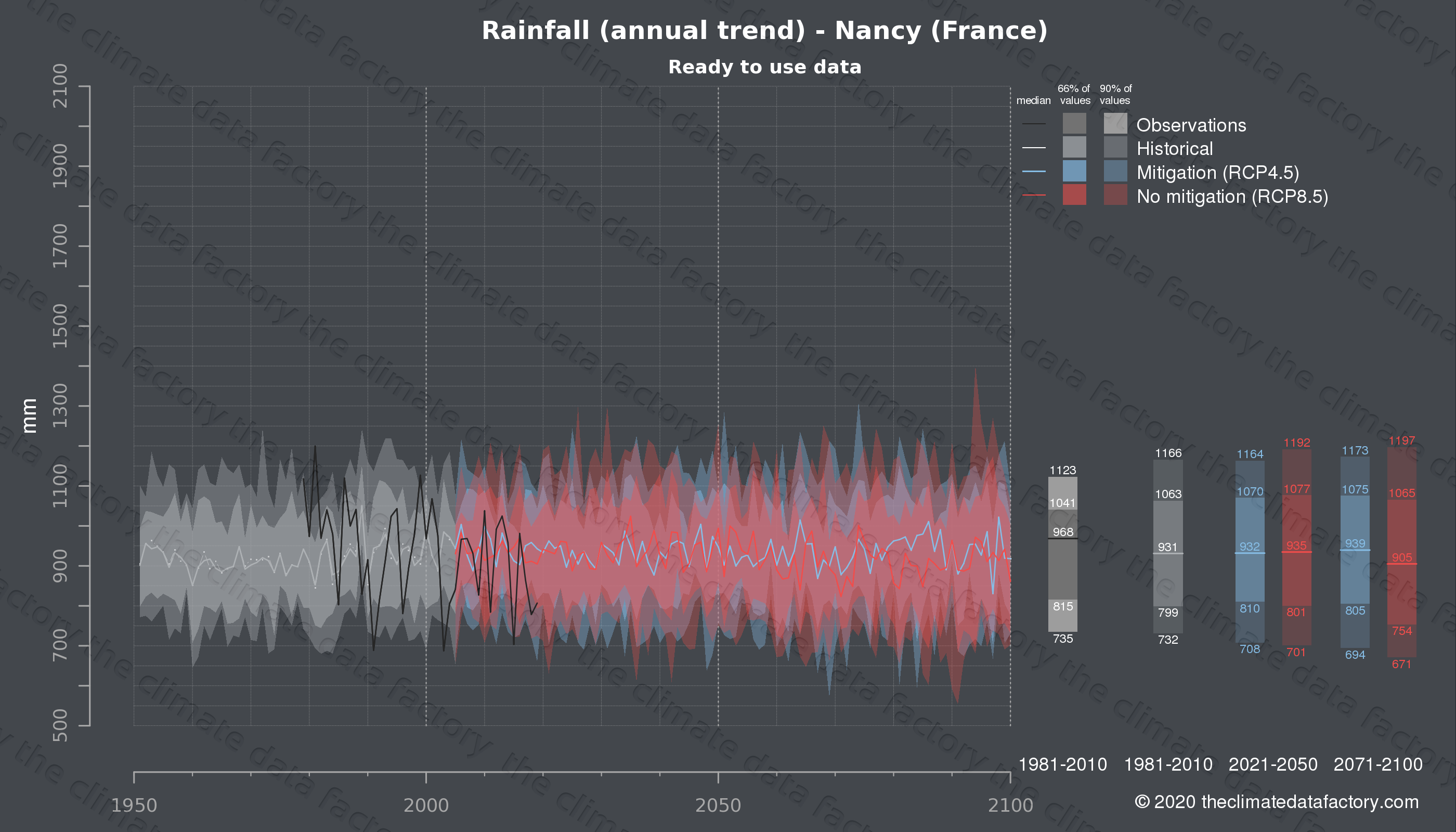Graphic of projected rainfall for Nancy (France) under two climate change mitigation policy scenarios (RCP4.5, RCP8.5). Represented climate data are processed (bias-adjusted and quality controlled) data from IPCC models. https://theclimatedatafactory.com