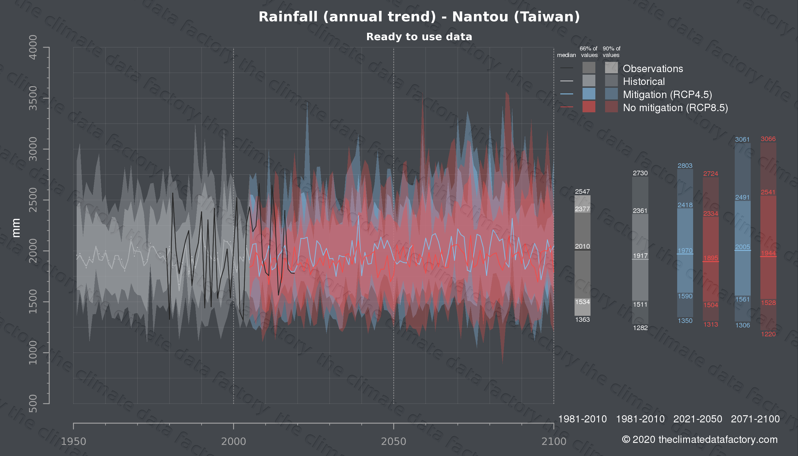 Graphic of projected rainfall for Nantou (Taiwan) under two climate change mitigation policy scenarios (RCP4.5, RCP8.5). Represented climate data are processed (bias-adjusted and quality controlled) data from IPCC models. https://theclimatedatafactory.com