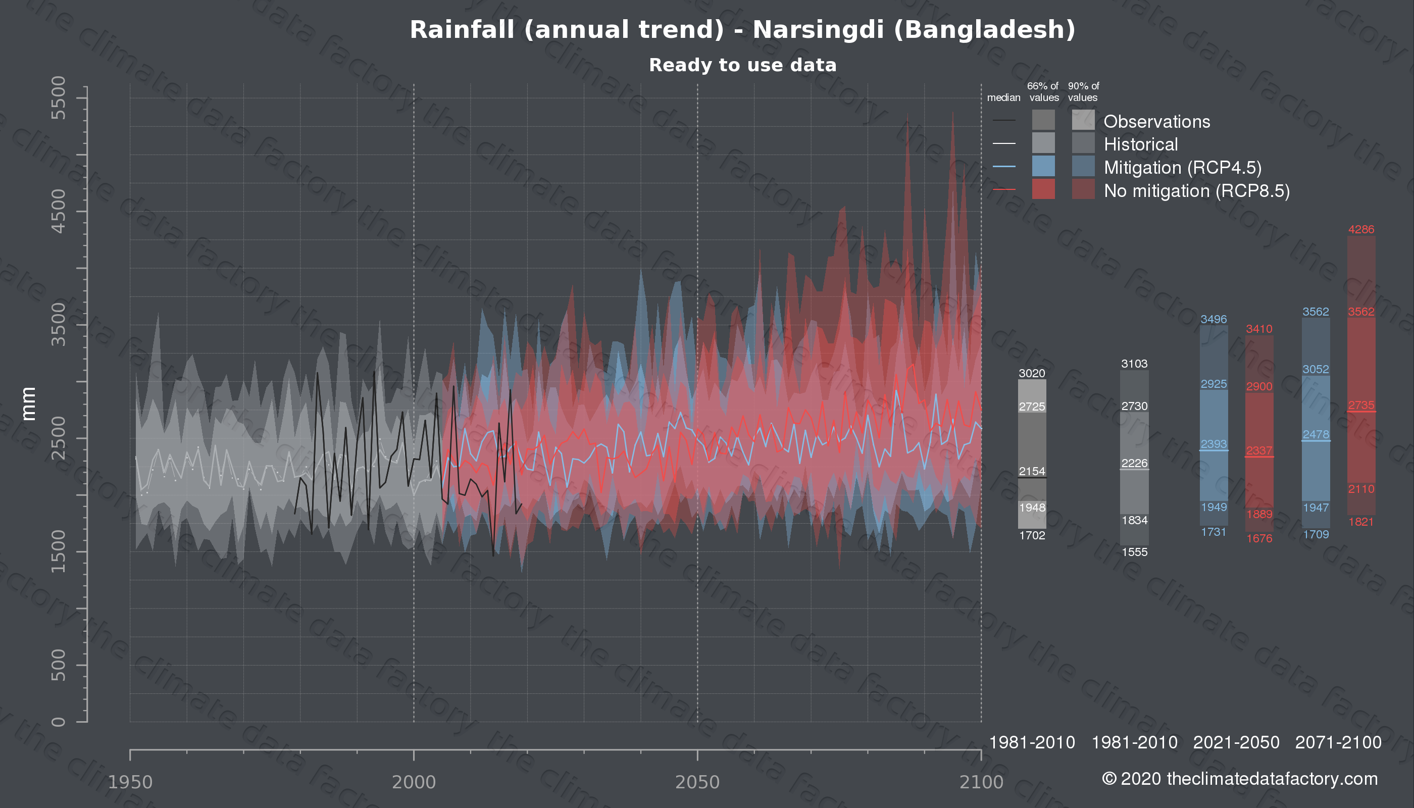 Graphic of projected rainfall for Narsingdi (Bangladesh) under two climate change mitigation policy scenarios (RCP4.5, RCP8.5). Represented climate data are processed (bias-adjusted and quality controlled) data from IPCC models. https://theclimatedatafactory.com