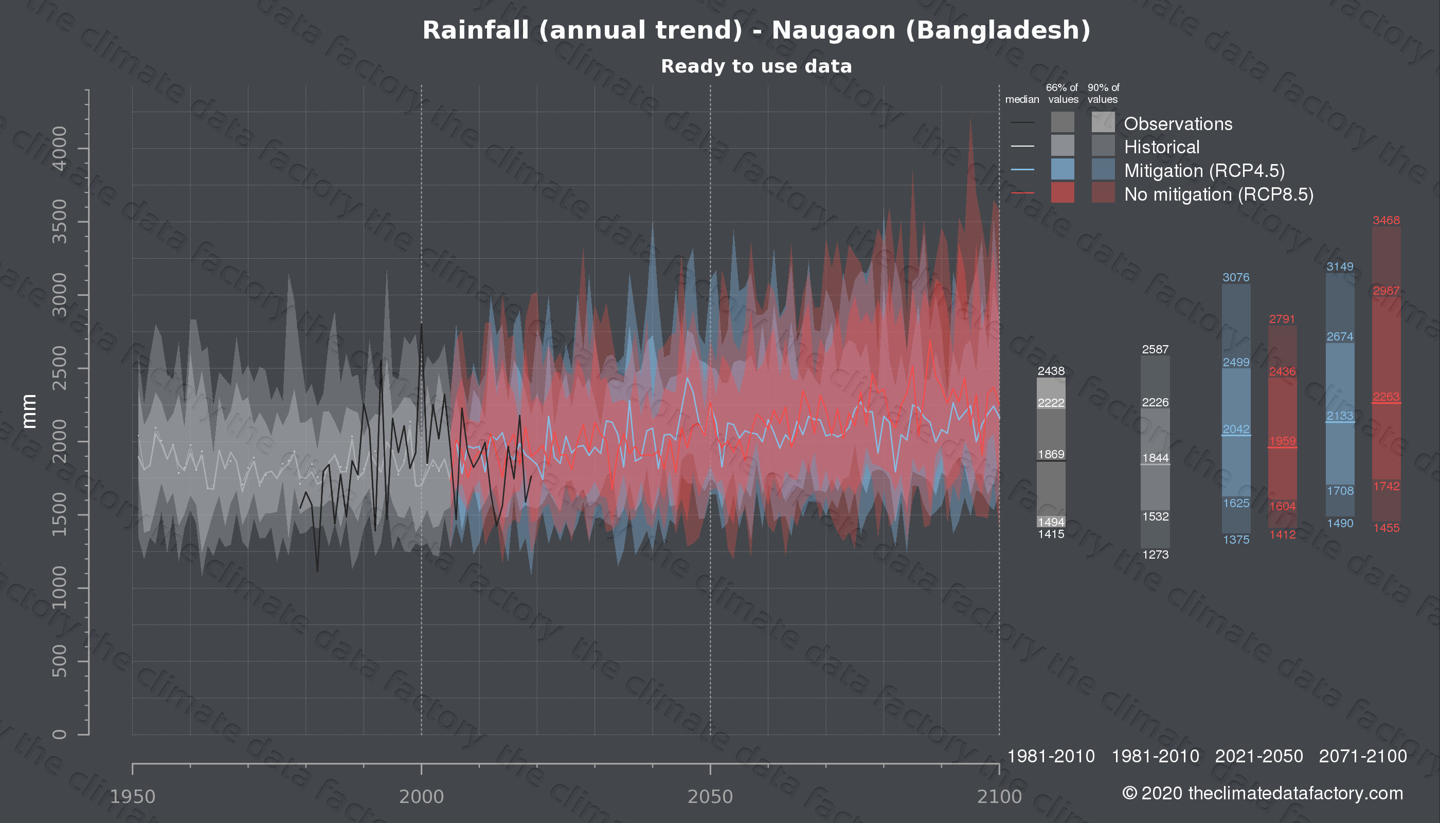 Graphic of projected rainfall for Naugaon (Bangladesh) under two climate change mitigation policy scenarios (RCP4.5, RCP8.5). Represented climate data are processed (bias-adjusted and quality controlled) data from IPCC models. https://theclimatedatafactory.com