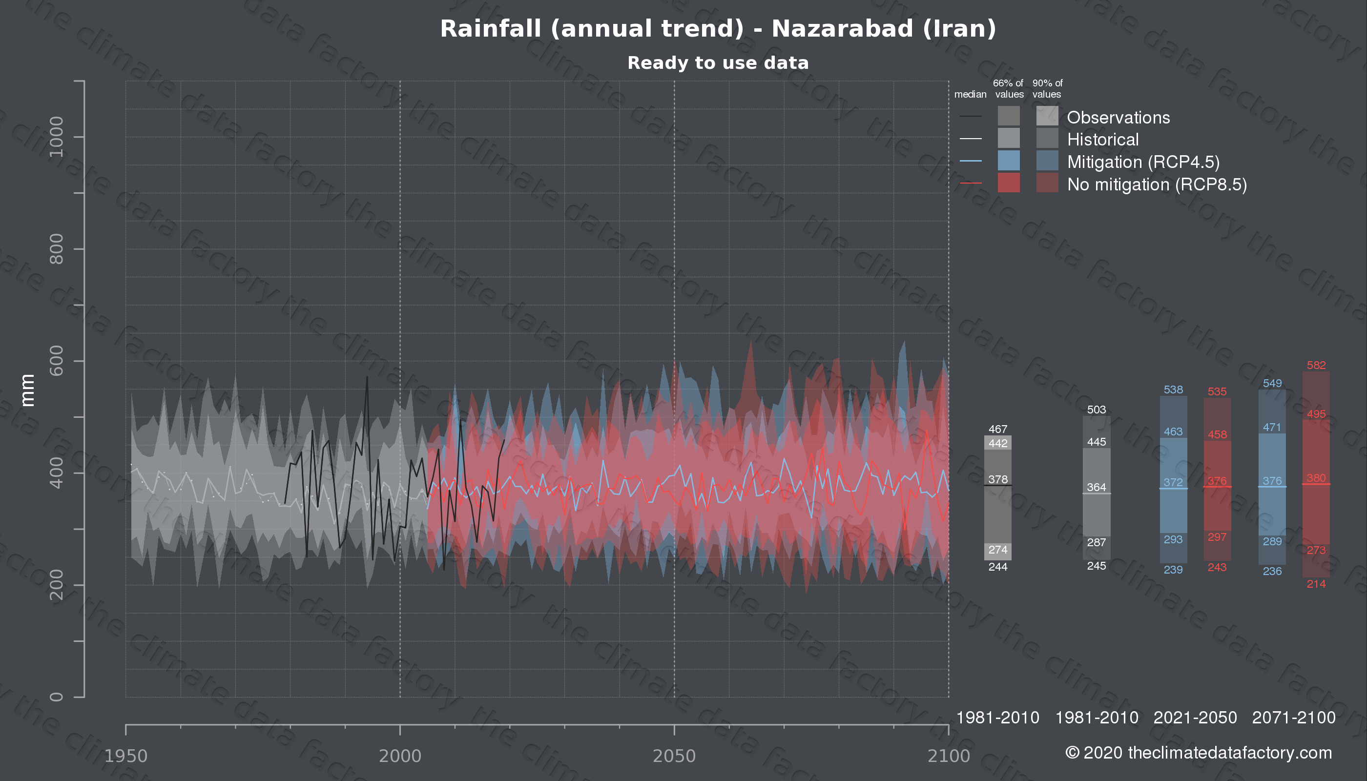 Graphic of projected rainfall for Nazarabad (Iran) under two climate change mitigation policy scenarios (RCP4.5, RCP8.5). Represented climate data are processed (bias-adjusted and quality controlled) data from IPCC models. https://theclimatedatafactory.com