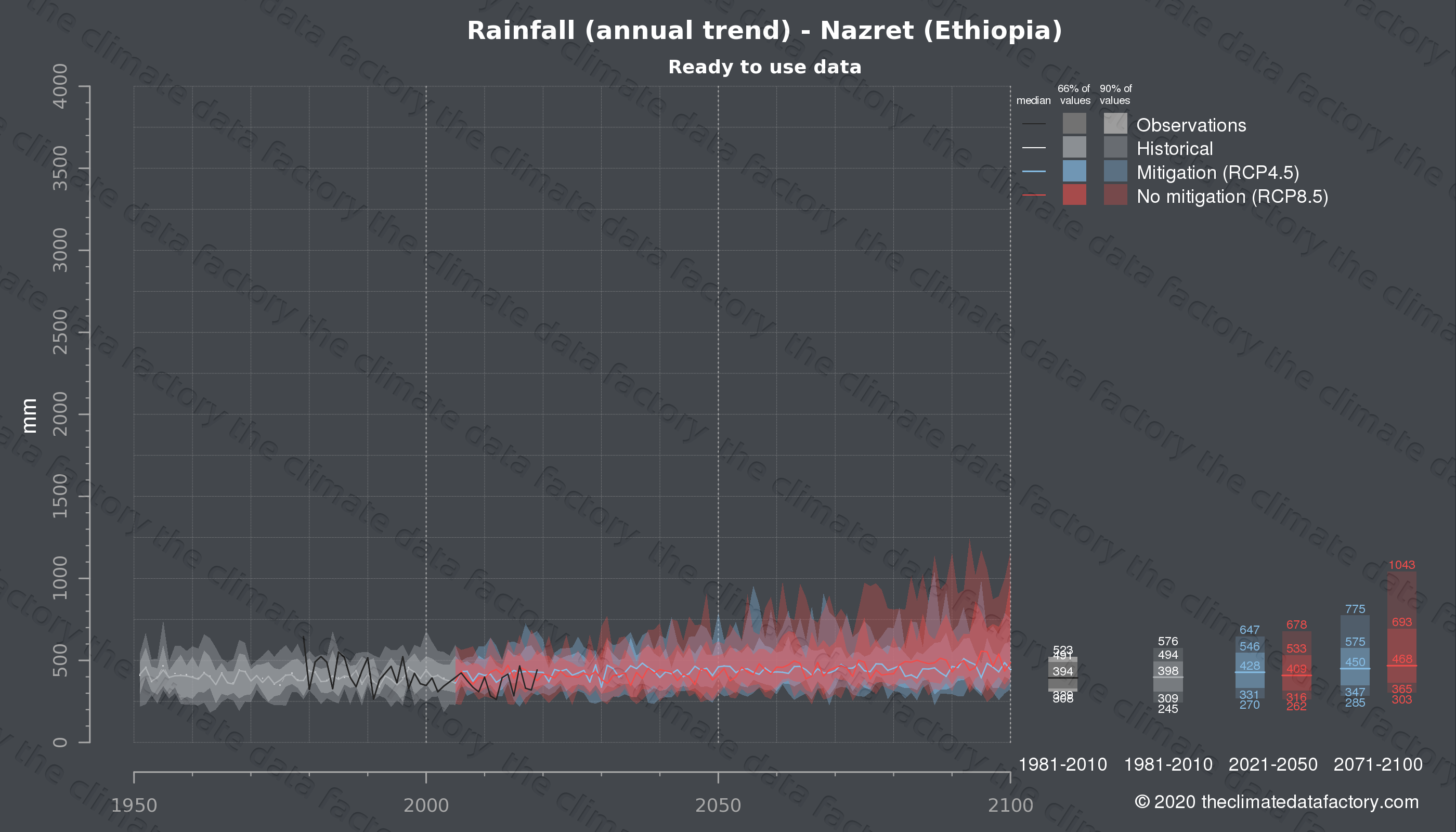 Graphic of projected rainfall for Nazret (Ethiopia) under two climate change mitigation policy scenarios (RCP4.5, RCP8.5). Represented climate data are processed (bias-adjusted and quality controlled) data from IPCC models. https://theclimatedatafactory.com