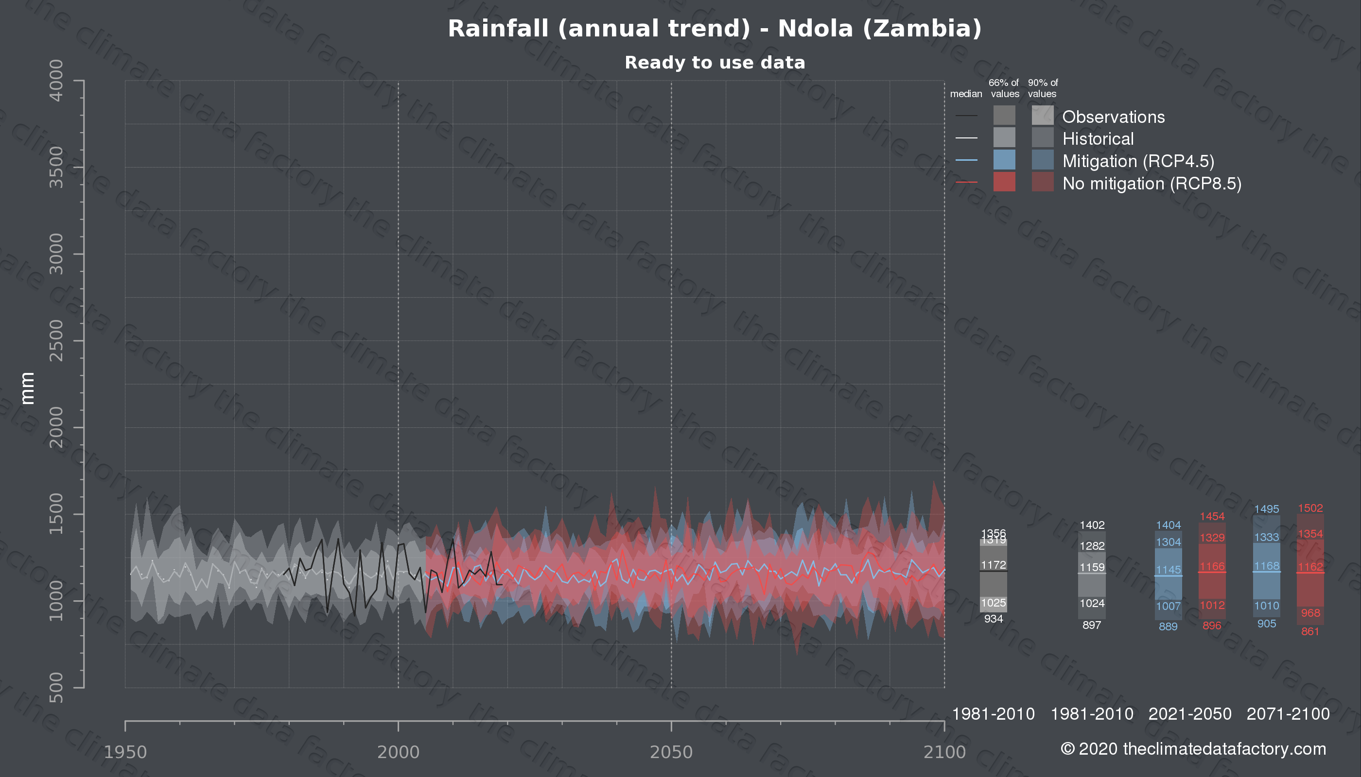 Graphic of projected rainfall for Ndola (Zambia) under two climate change mitigation policy scenarios (RCP4.5, RCP8.5). Represented climate data are processed (bias-adjusted and quality controlled) data from IPCC models. https://theclimatedatafactory.com