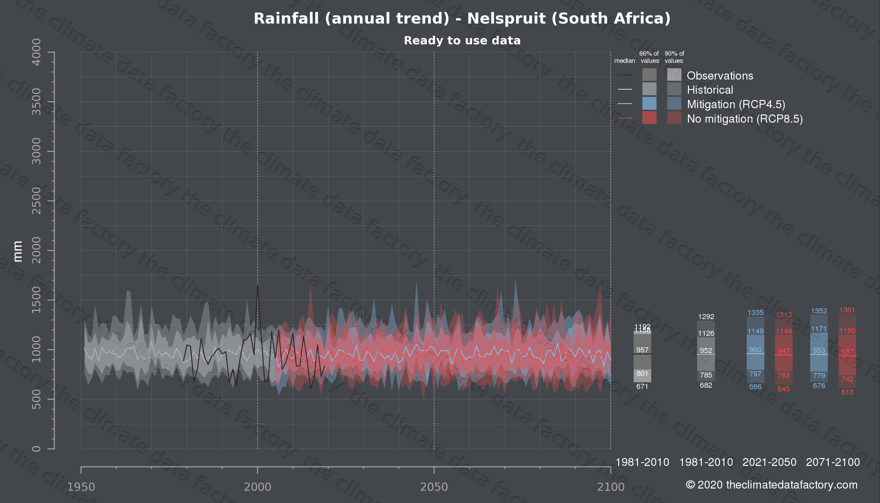 Graphic of projected rainfall for Nelspruit (South Africa) under two climate change mitigation policy scenarios (RCP4.5, RCP8.5). Represented climate data are processed (bias-adjusted and quality controlled) data from IPCC models. https://theclimatedatafactory.com