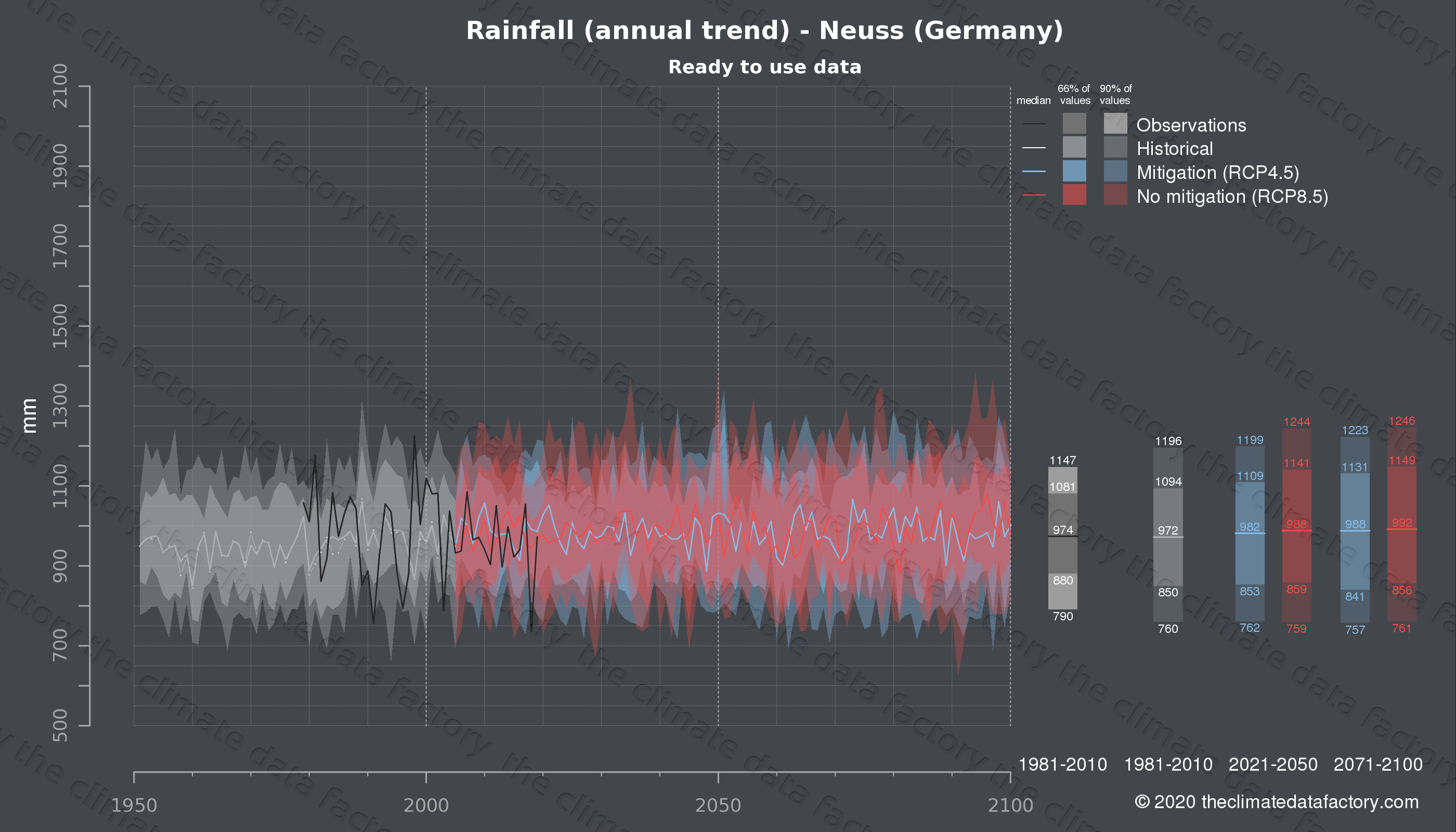 Graphic of projected rainfall for Neuss (Germany) under two climate change mitigation policy scenarios (RCP4.5, RCP8.5). Represented climate data are processed (bias-adjusted and quality controlled) data from IPCC models. https://theclimatedatafactory.com