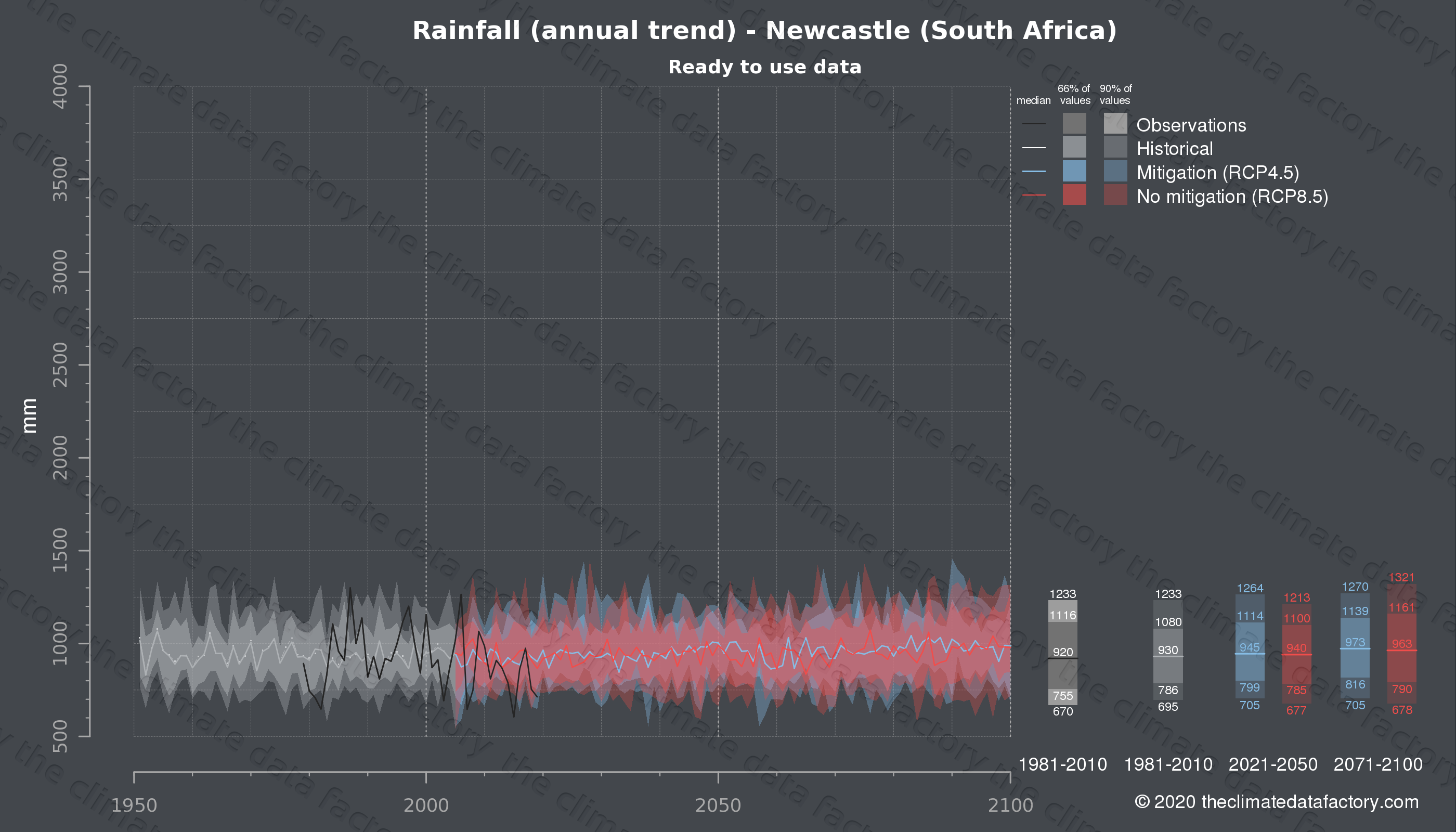 Graphic of projected rainfall for Newcastle (South Africa) under two climate change mitigation policy scenarios (RCP4.5, RCP8.5). Represented climate data are processed (bias-adjusted and quality controlled) data from IPCC models. https://theclimatedatafactory.com