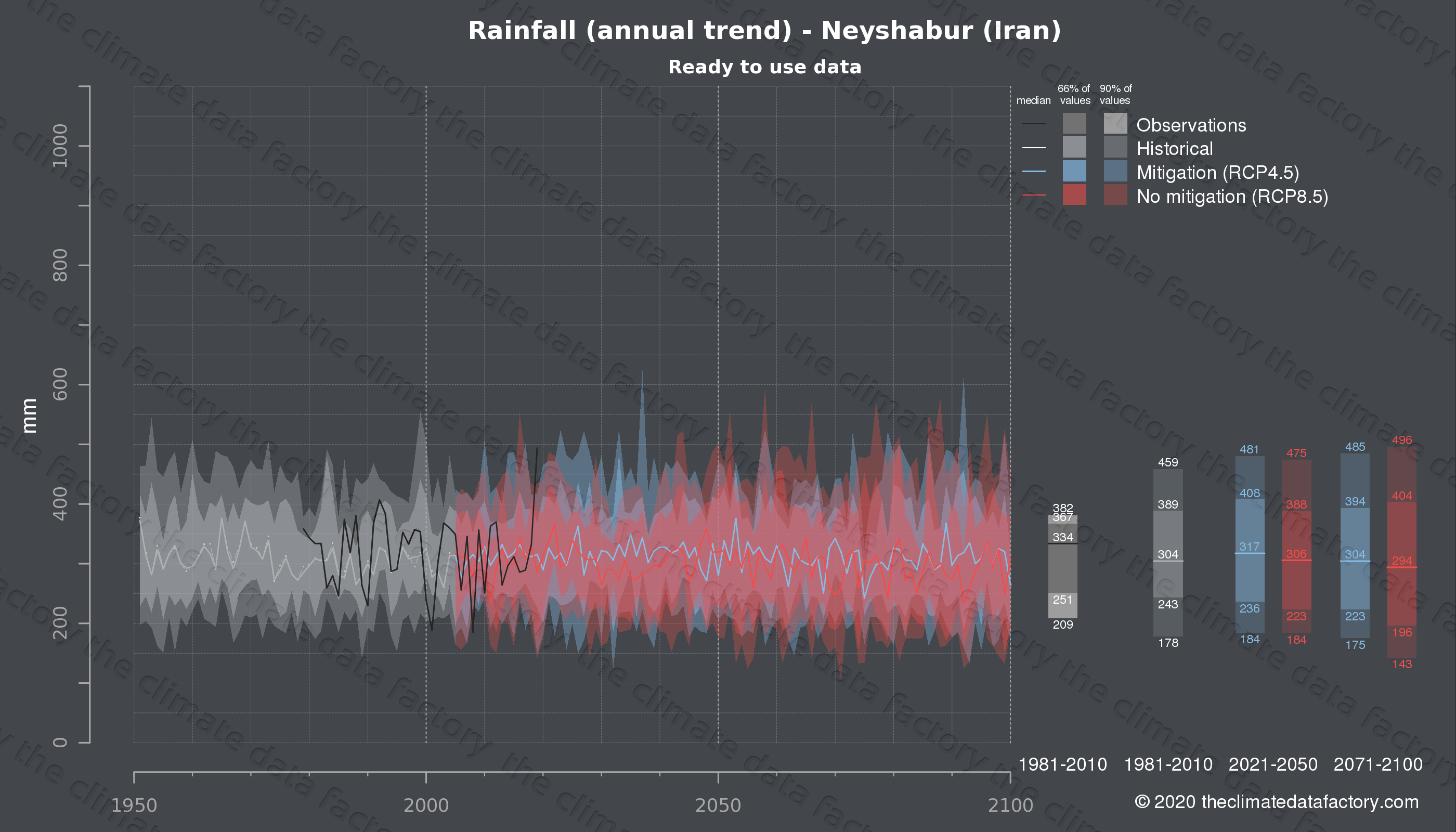 Graphic of projected rainfall for Neyshabur (Iran) under two climate change mitigation policy scenarios (RCP4.5, RCP8.5). Represented climate data are processed (bias-adjusted and quality controlled) data from IPCC models. https://theclimatedatafactory.com